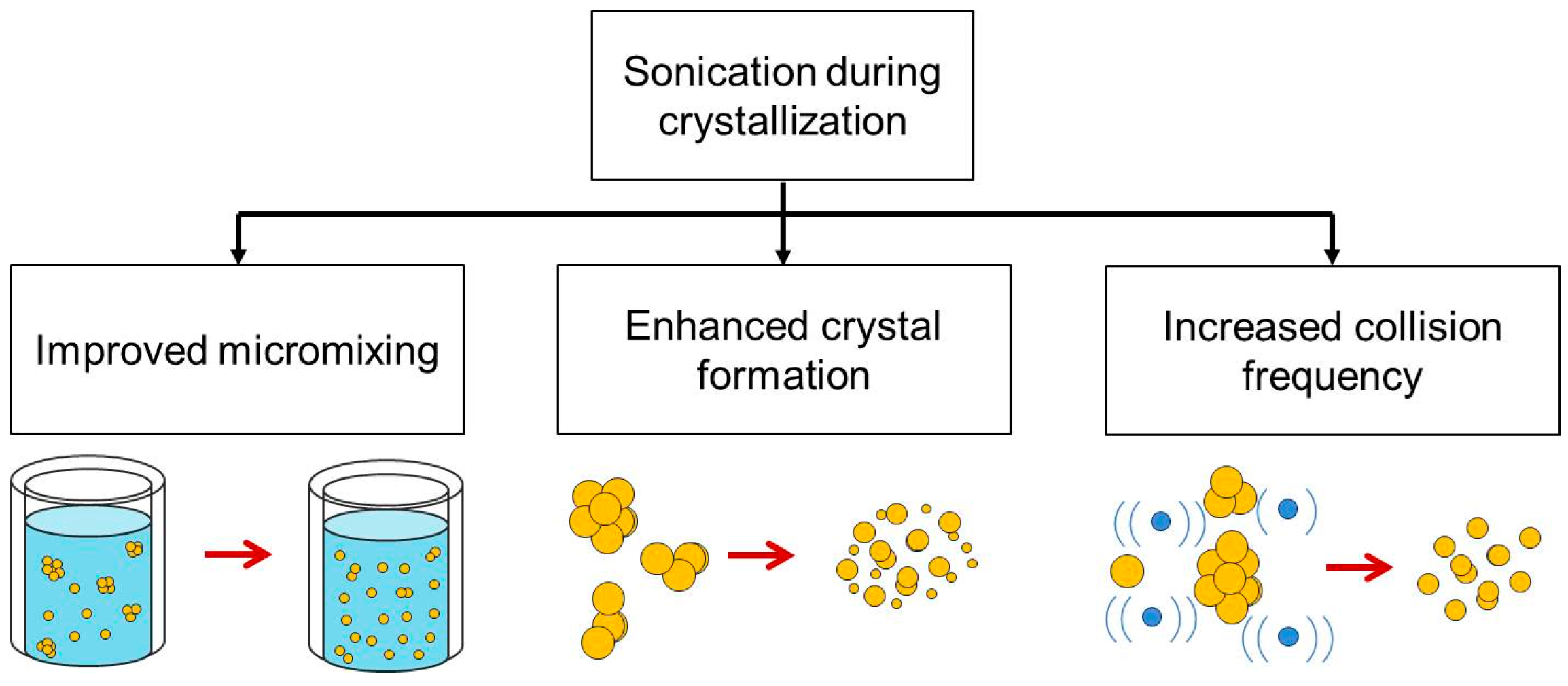 crystals  full text agglomeration control  ultrasonic crystallization   active