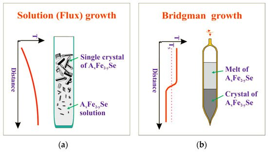 Crystals | Special Issue : Correlated Electron Crystals