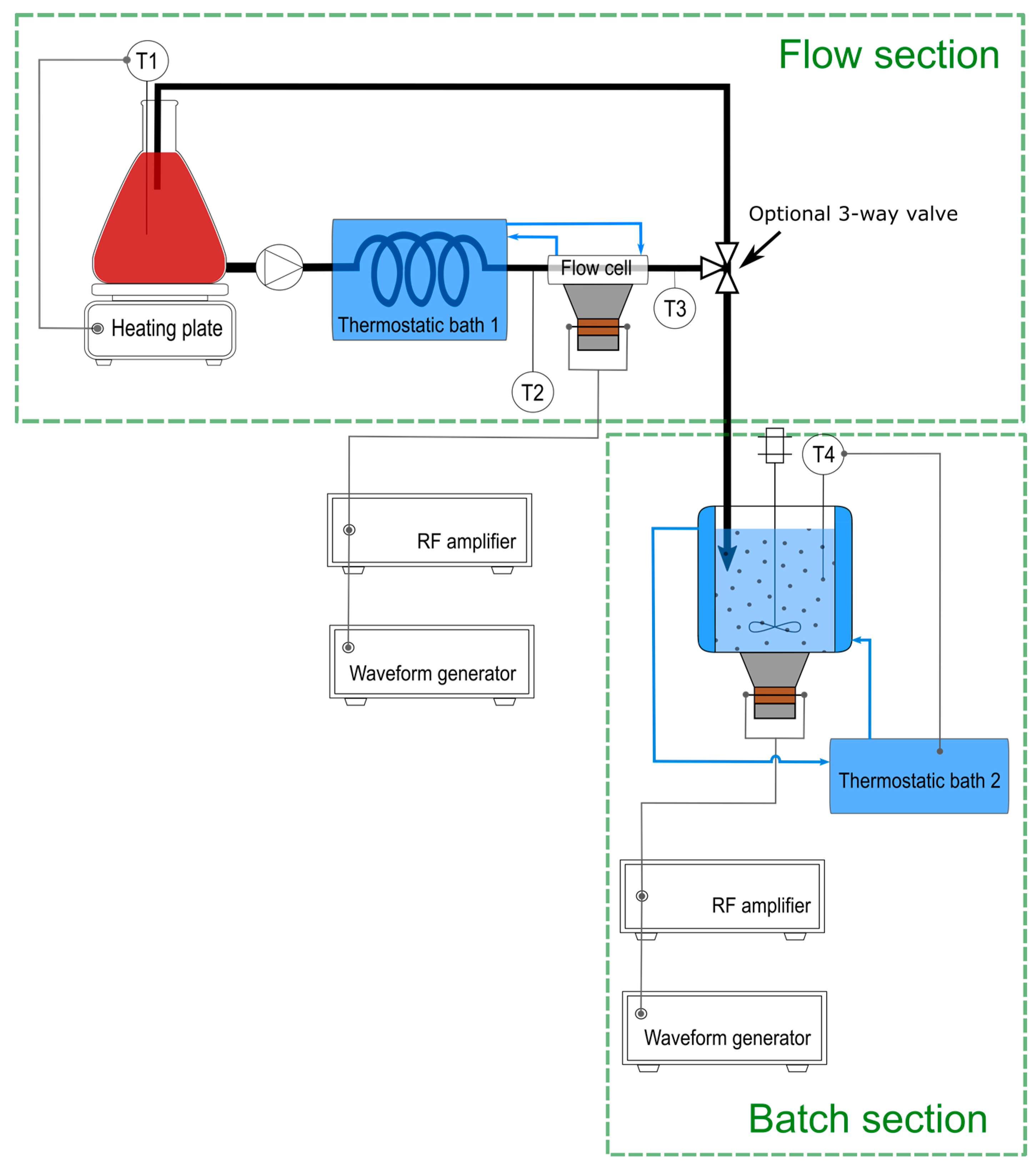 Crystals Free Full Text Ultrasound Assisted Particle Size Flow Diagram Besides Gas Forced Air Furnace On Generator 07 00195 G001