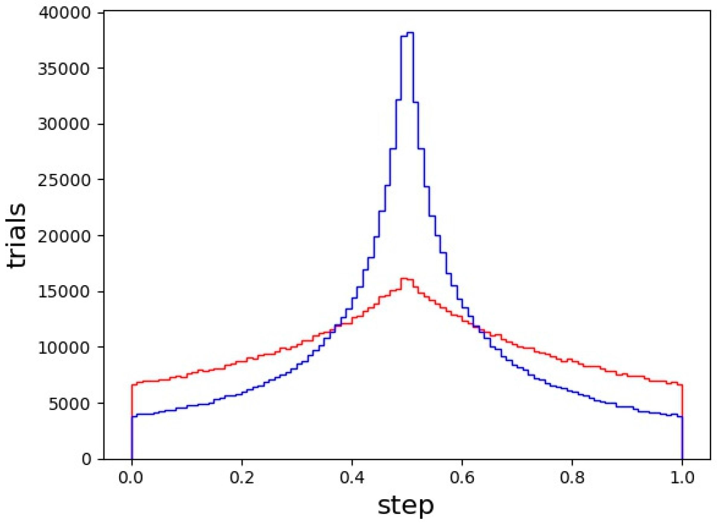 Crystals   Free Full-Text   Stochastic and Deterministic Crystal