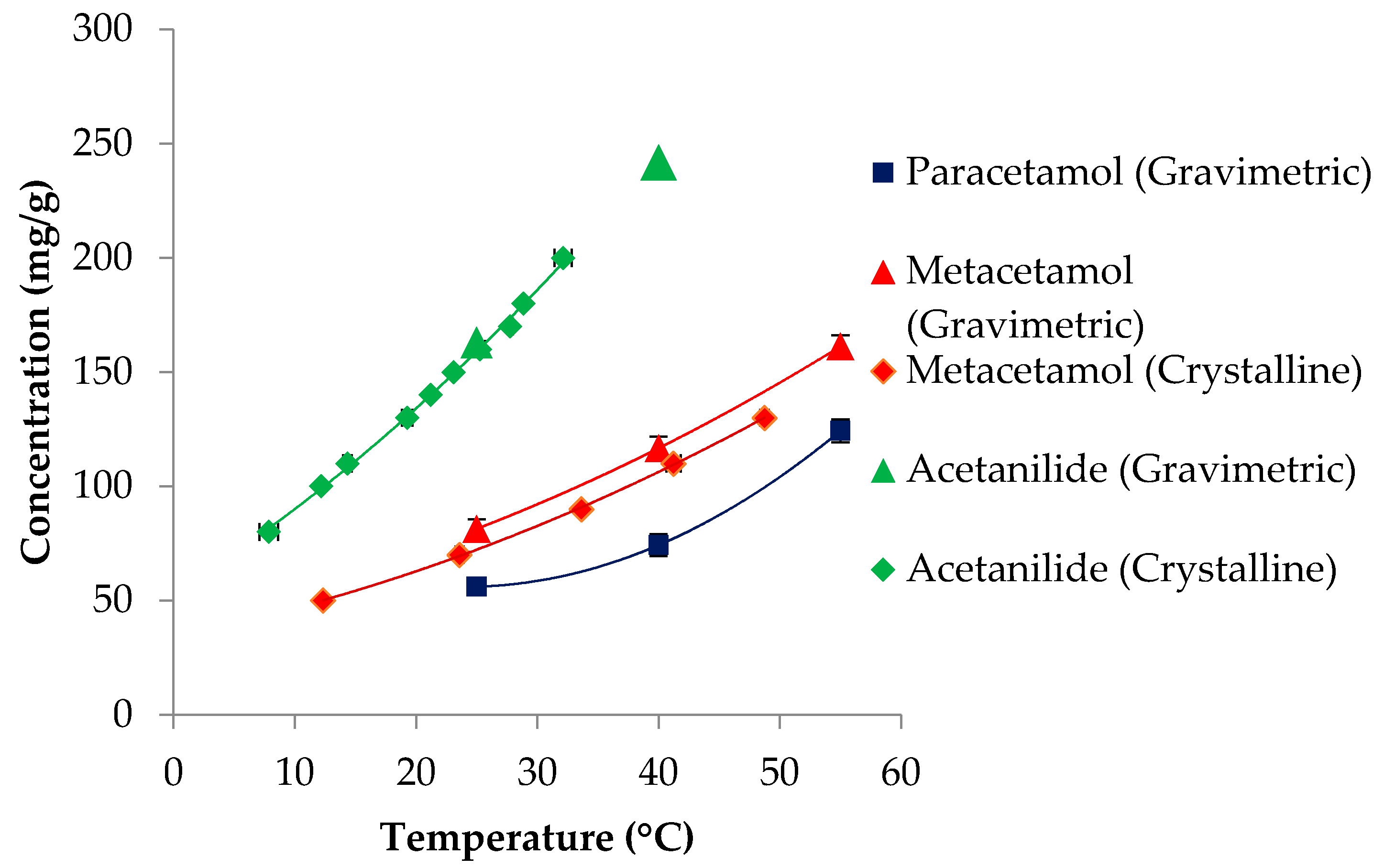 to observe the effect of temperature