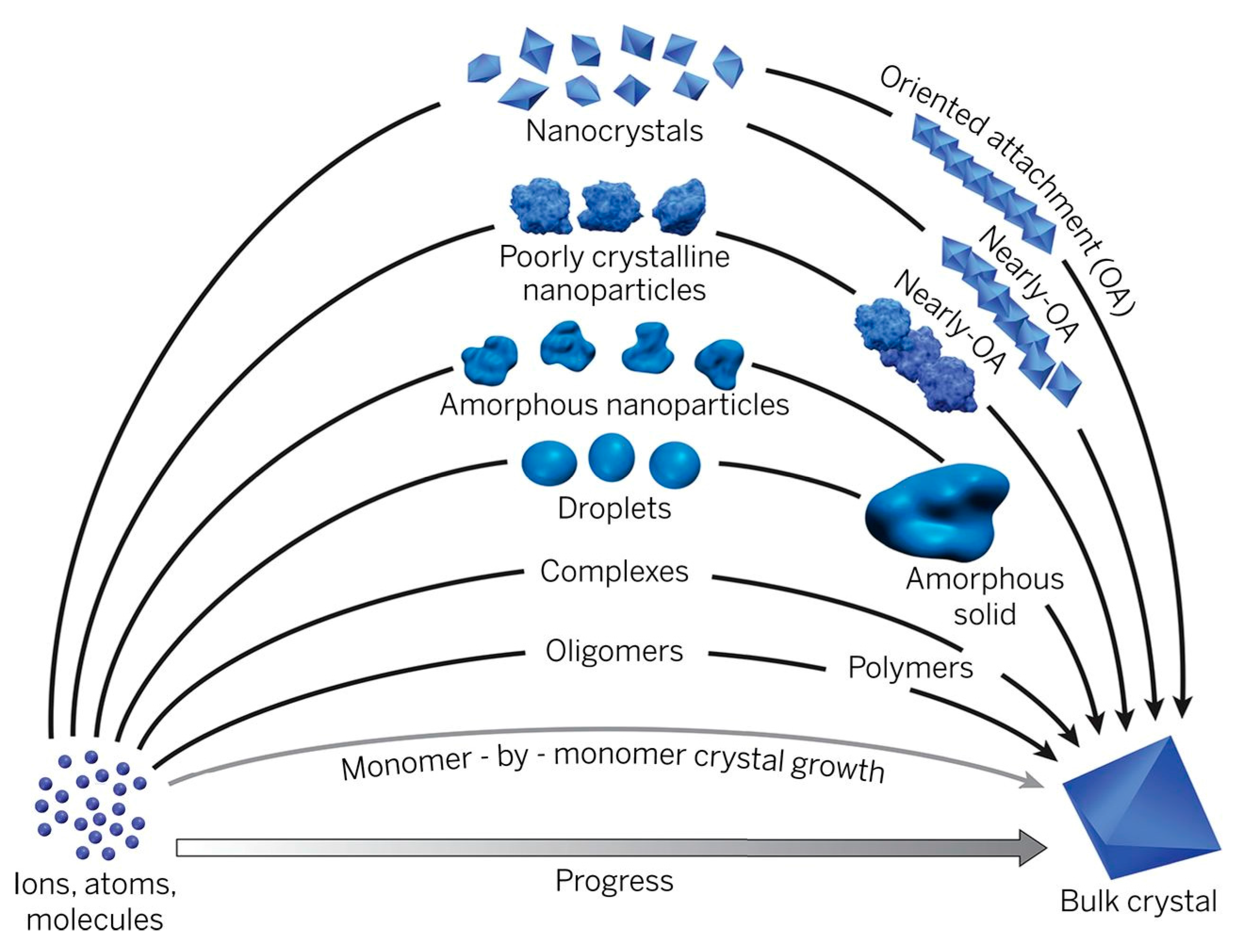 Crystals   Free Full Text   Amorphous Phase Mediated ...