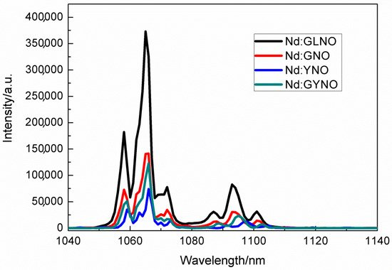 Crystals | Special Issue : Crystal Growth for Optoelectronic and Piezoelectric Applications