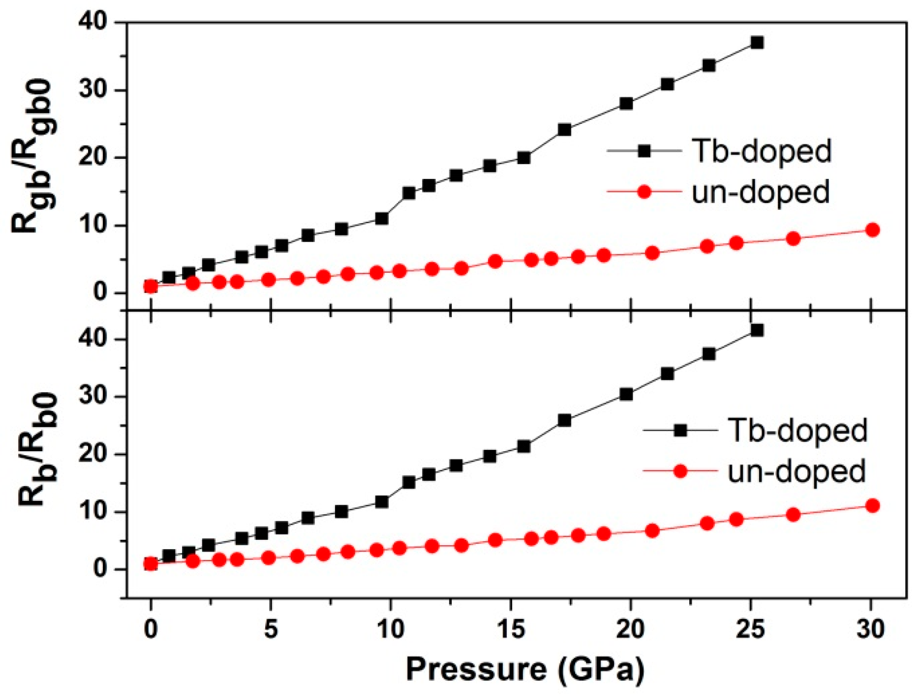 crystals free full text the electrical properties of tb doped