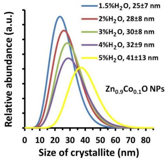 Crystals | Special Issue : Microwave-Assisted Synthesis of