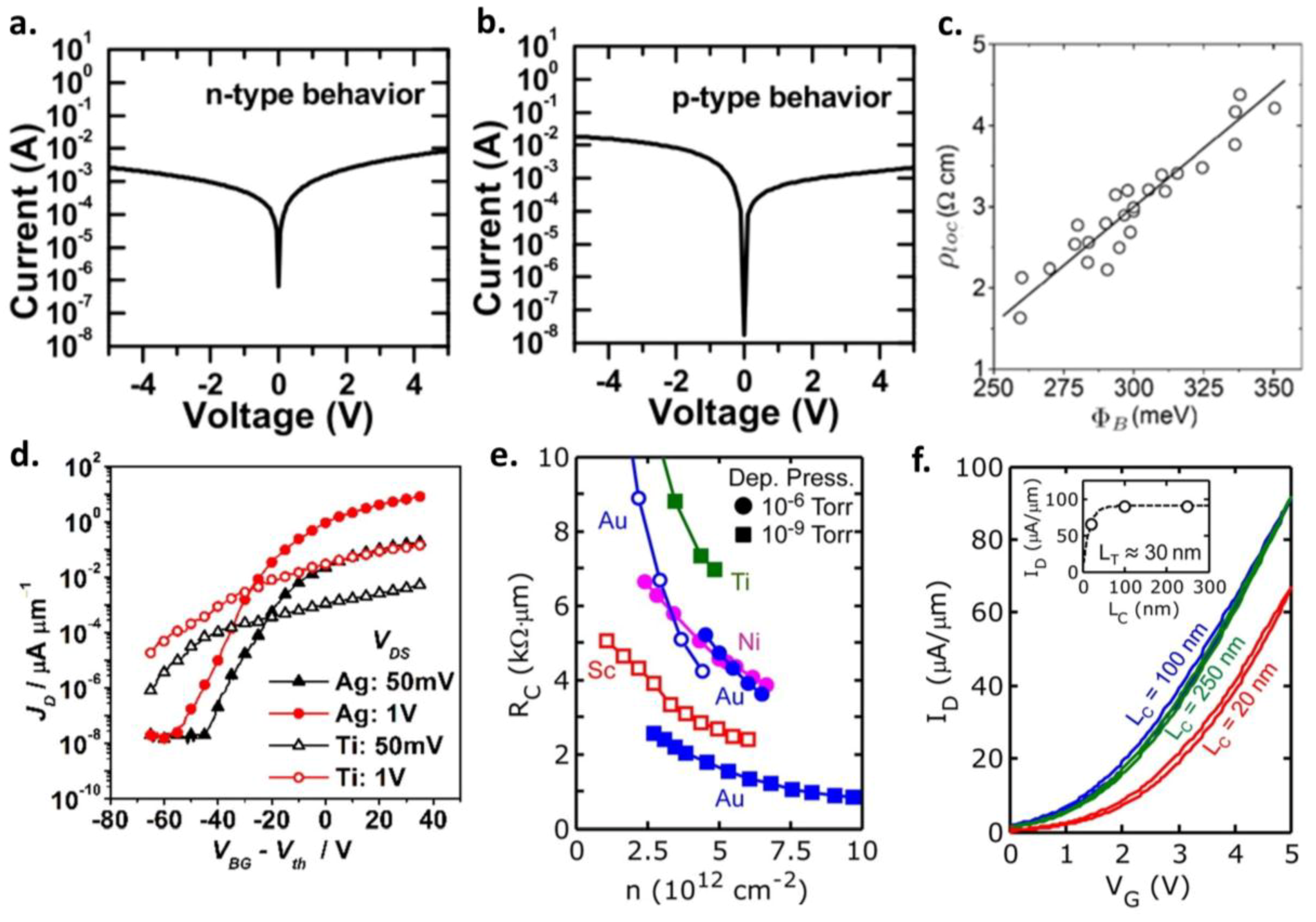 Crystals Free Full Text Progress In Contact Doping And Mobility Op Amp Voltage Follower Saturation Electrical Engineering Stack 08 00316 G005