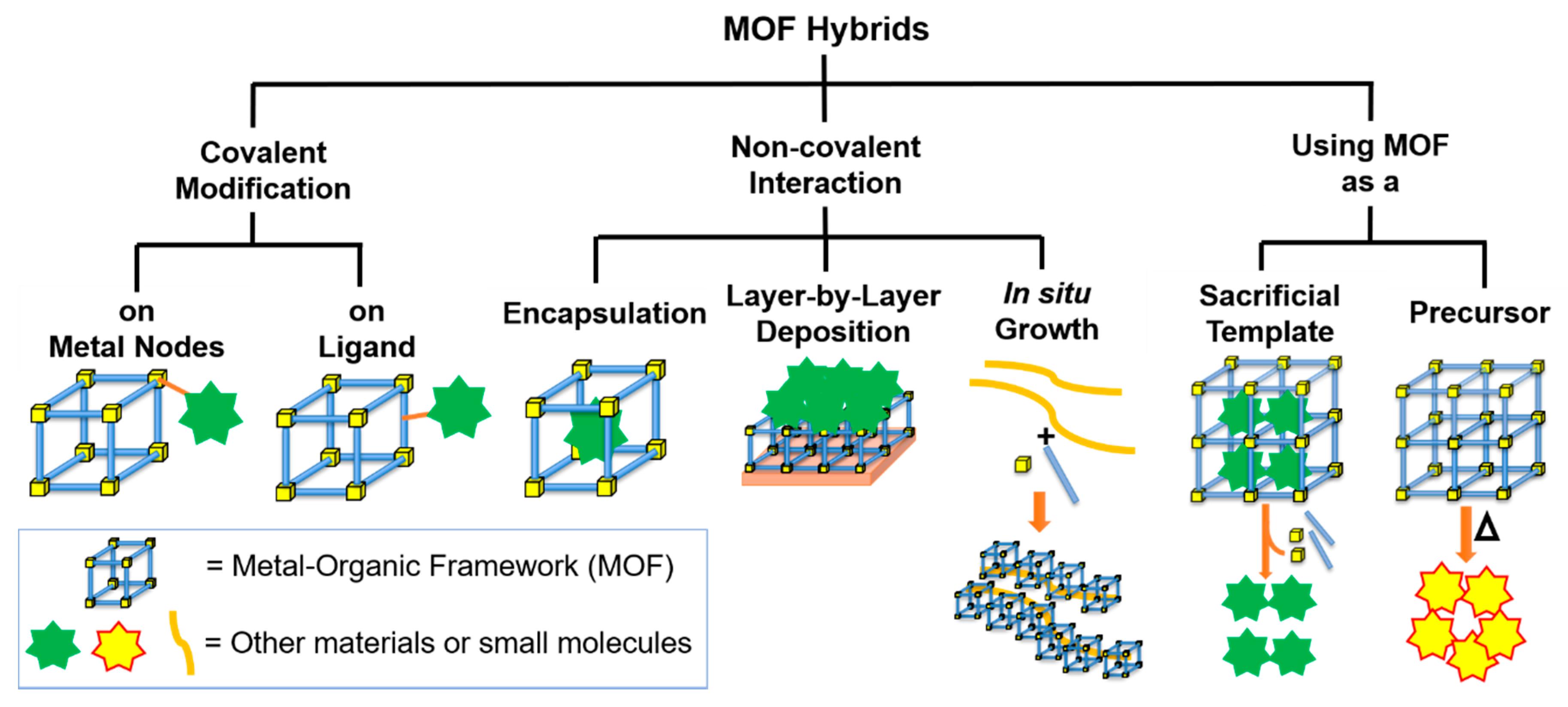 Crystals Free Full Text Metalorganic Framework Hybrid Materials Weston Ct Wiring Diagram 08 00325 G001