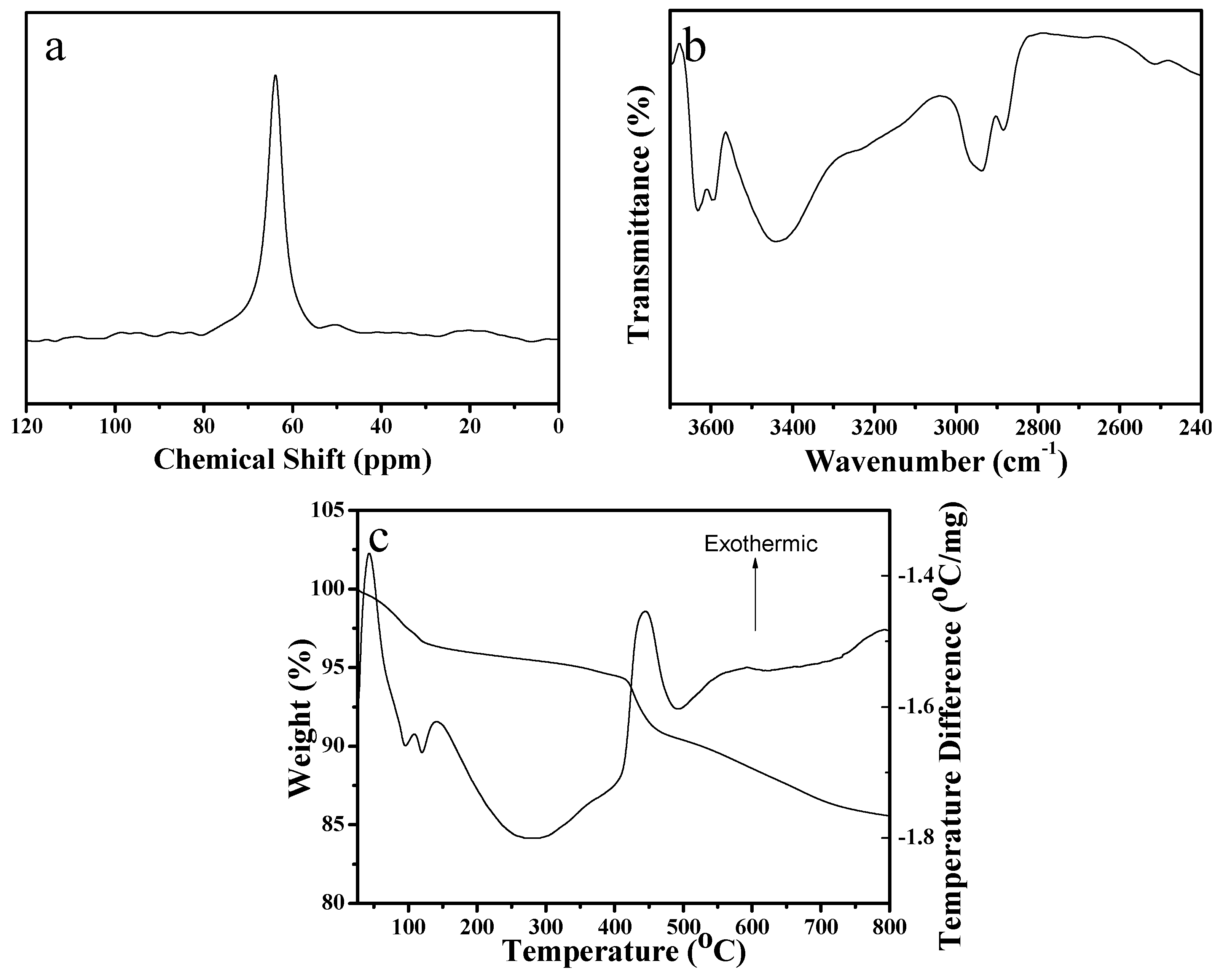 Crystals | Free Full-Text | Sustainable Route for Synthesis