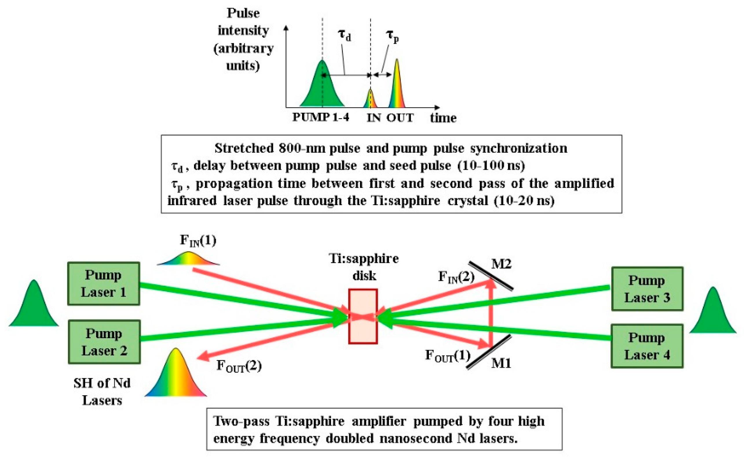 Crystals | Free Full-Text | Femtosecond Laser Pulses