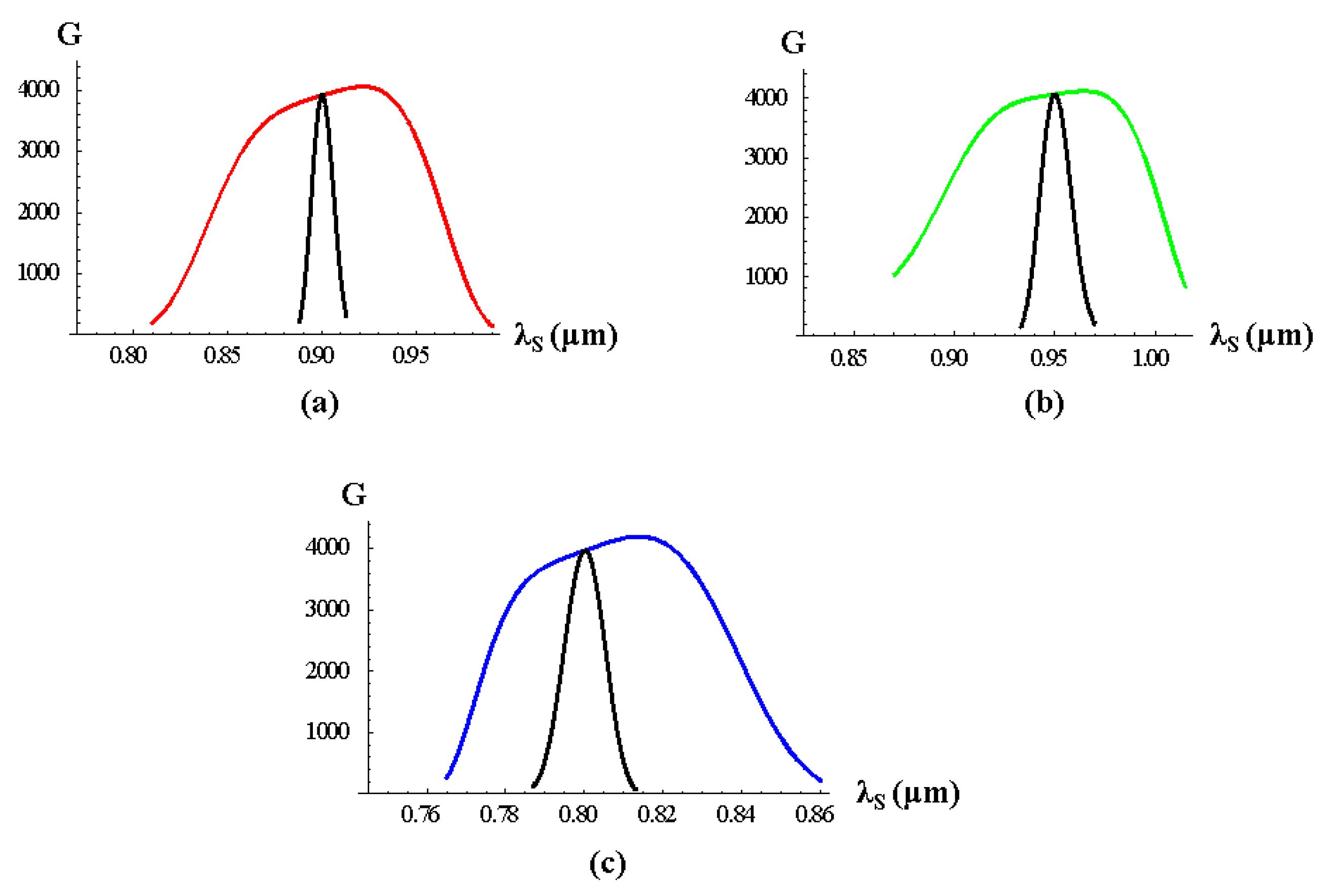 Crystals   Free Full-Text   Femtosecond Laser Pulses Amplification