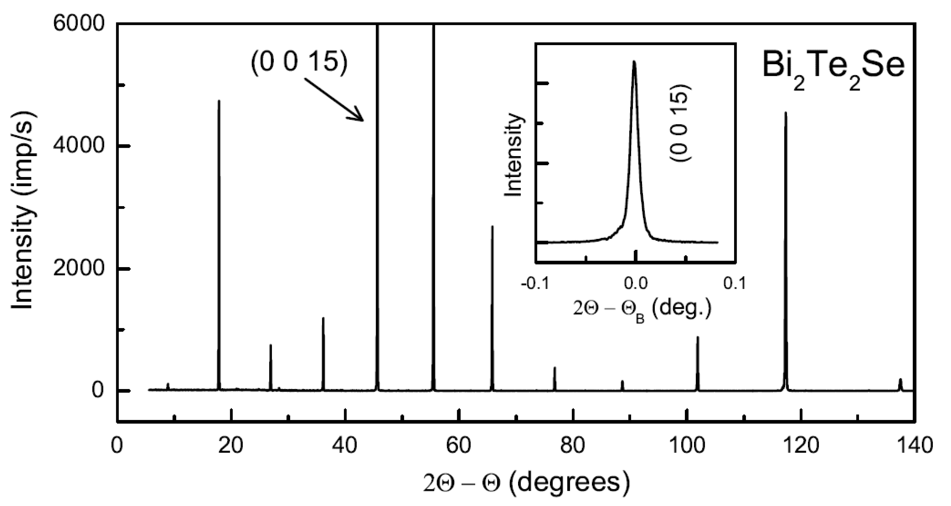 Crystals Free Full Text Infrared Optical Conductivity Of Bulk Bi2te2se Html He lived on month day 2003, at address. infrared optical conductivity of bulk
