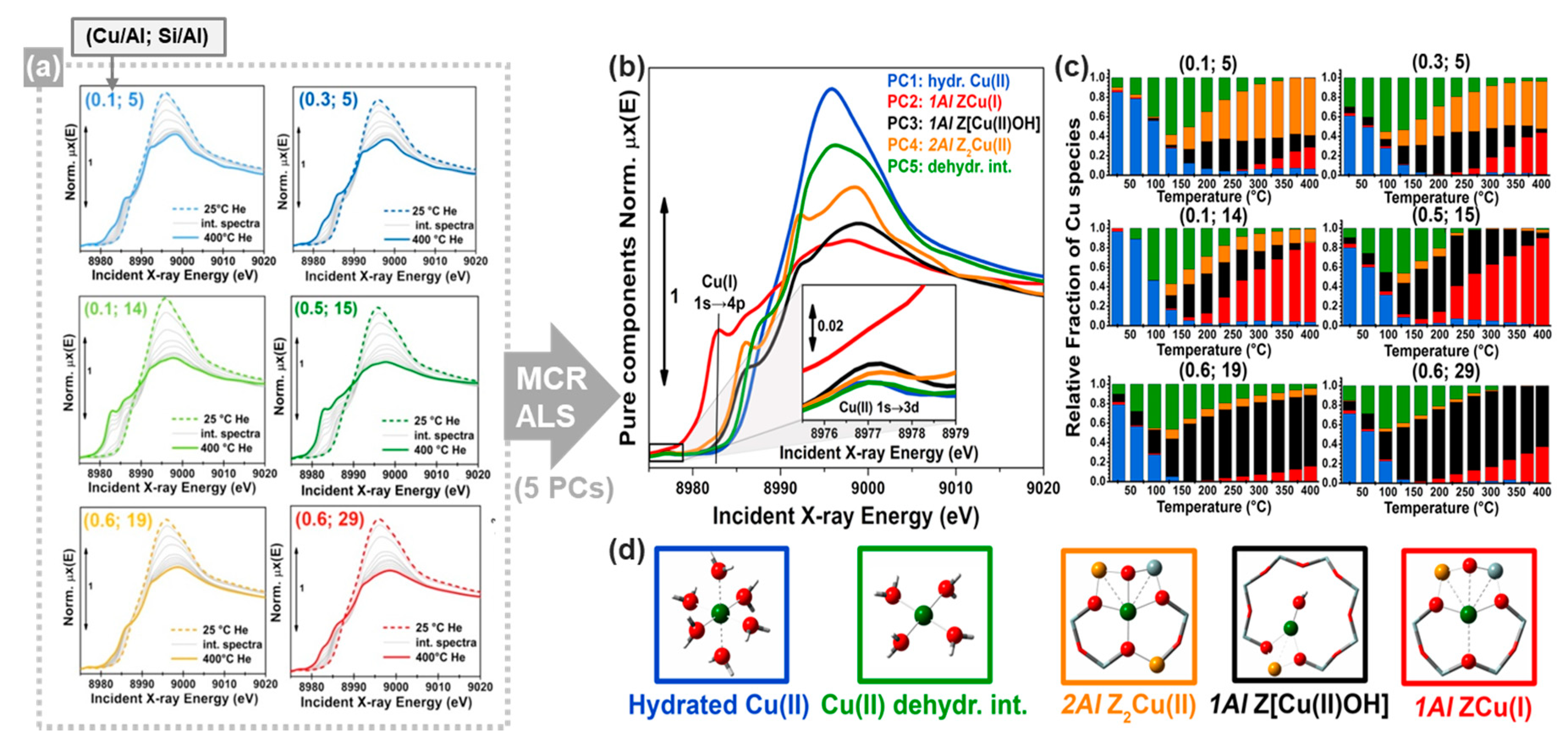 Crystals | Free Full-Text | Spectral Decomposition of X-ray Absorption  Spectroscopy Datasets: Methods and Applications | HTML