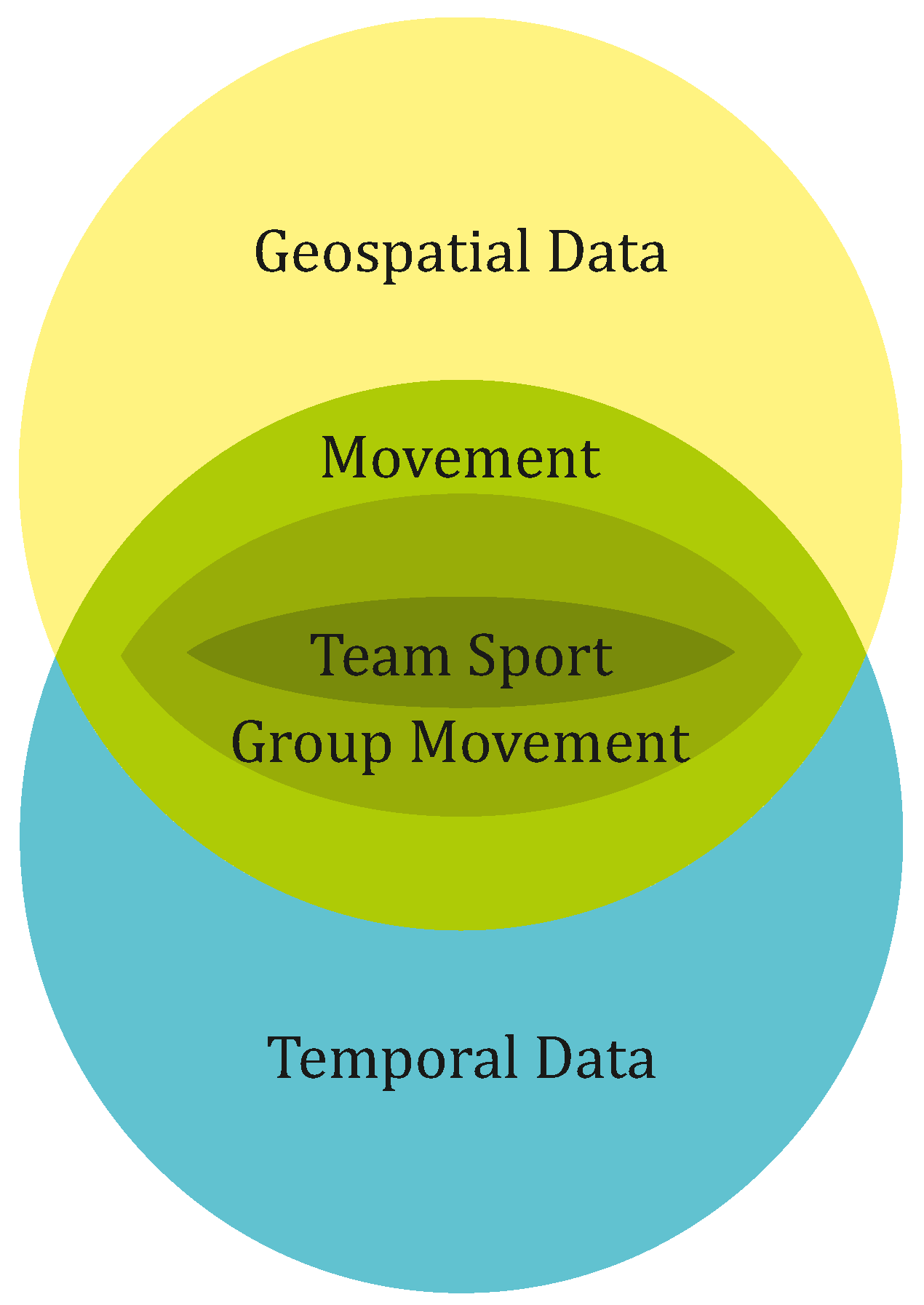 Data   Free Full-Text   How to Make Sense of Team Sport Data: From