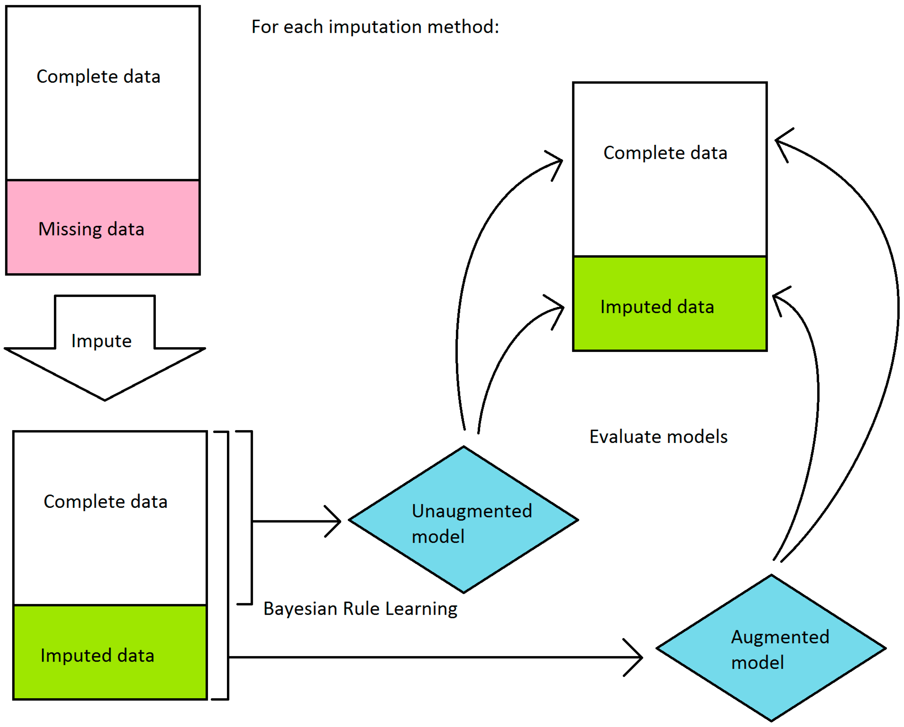 missing data machine learning