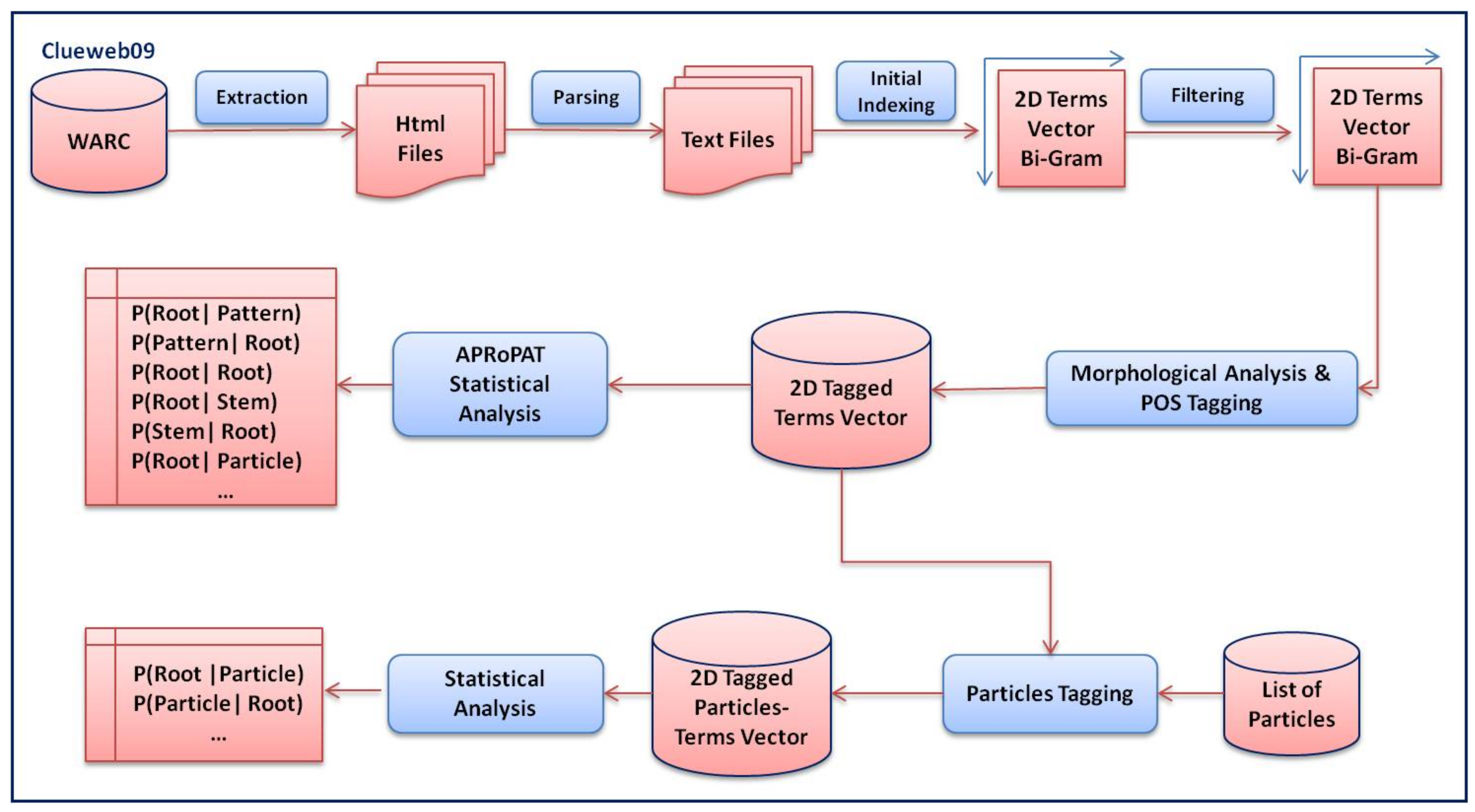 Data | Free Full-Text | Associative Root–Pattern Data and