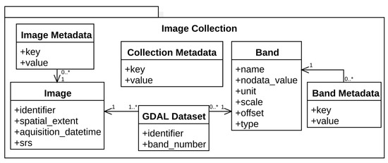 Data | Free Full-Text | On-Demand Processing of Data Cubes
