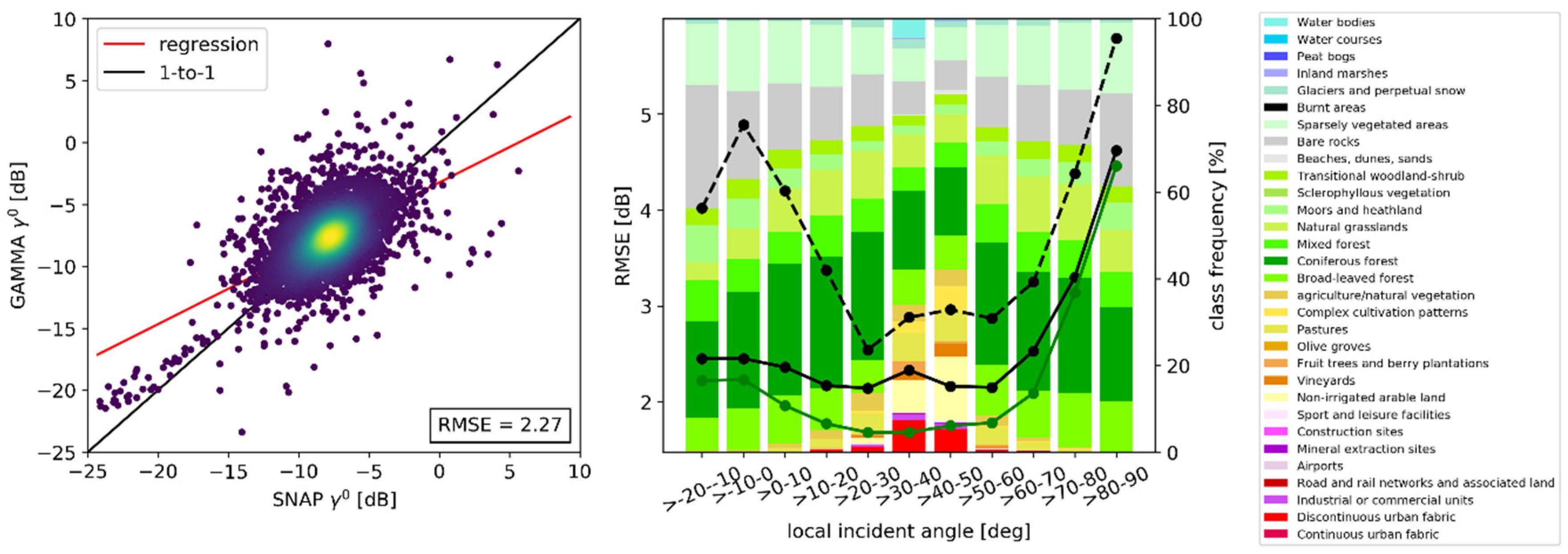 Data | Free Full-Text | Towards Sentinel-1 SAR Analysis-Ready Data