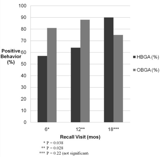 Behavior Assessment in Children Following Hospital-Based General Anesthesia versus Office-Based General Anesthesia