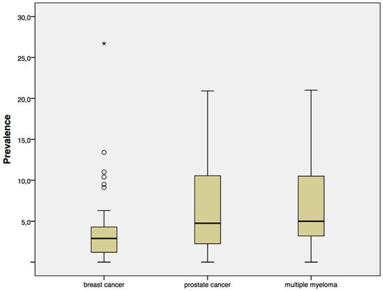 Prevalence of Medication-Related Osteonecrosis of the Jaw in Patients with Breast Cancer, Prostate Cancer, and Multiple Myeloma