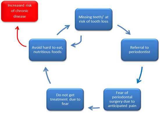 Oral Health, Nutritional Choices, and Dental Fear and Anxiety