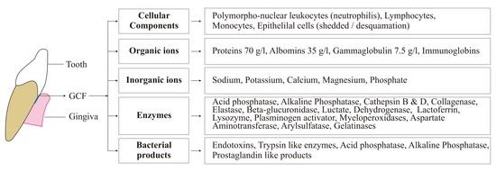 Human Gingival Crevicular Fluids GCF Proteomics: An Overview