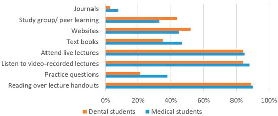 Should Undergraduate Lectures be Compulsory The Views of Dental and Medical Students from a UK University