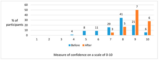 The Impact of a Postgraduate Learning Experience on the Confidence of General Dental Practitioners