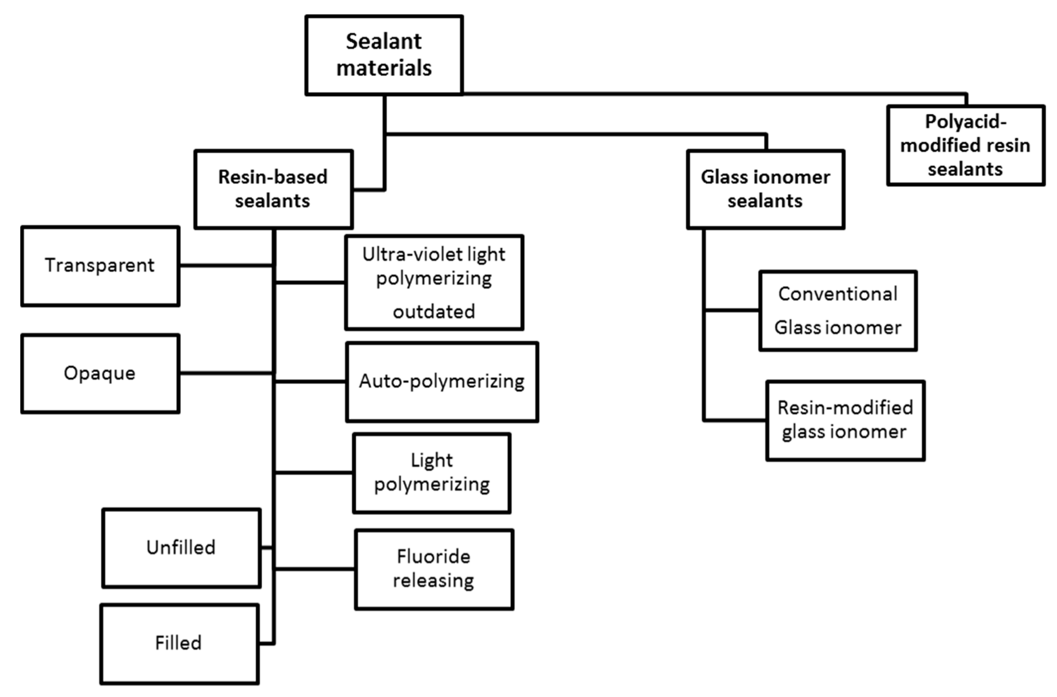 Acrylic sealant: characteristics, types and applications, differences from silicone 68
