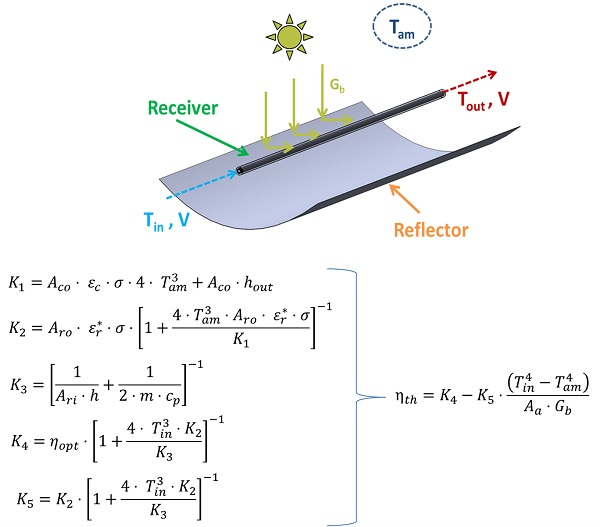 analysis of parabolic trough collector Parabolic trough collector is a type of high temperature solar concentrator collector these collectors have a linear parabolic shaped reflector that focuses sun radiation on a receiver at.