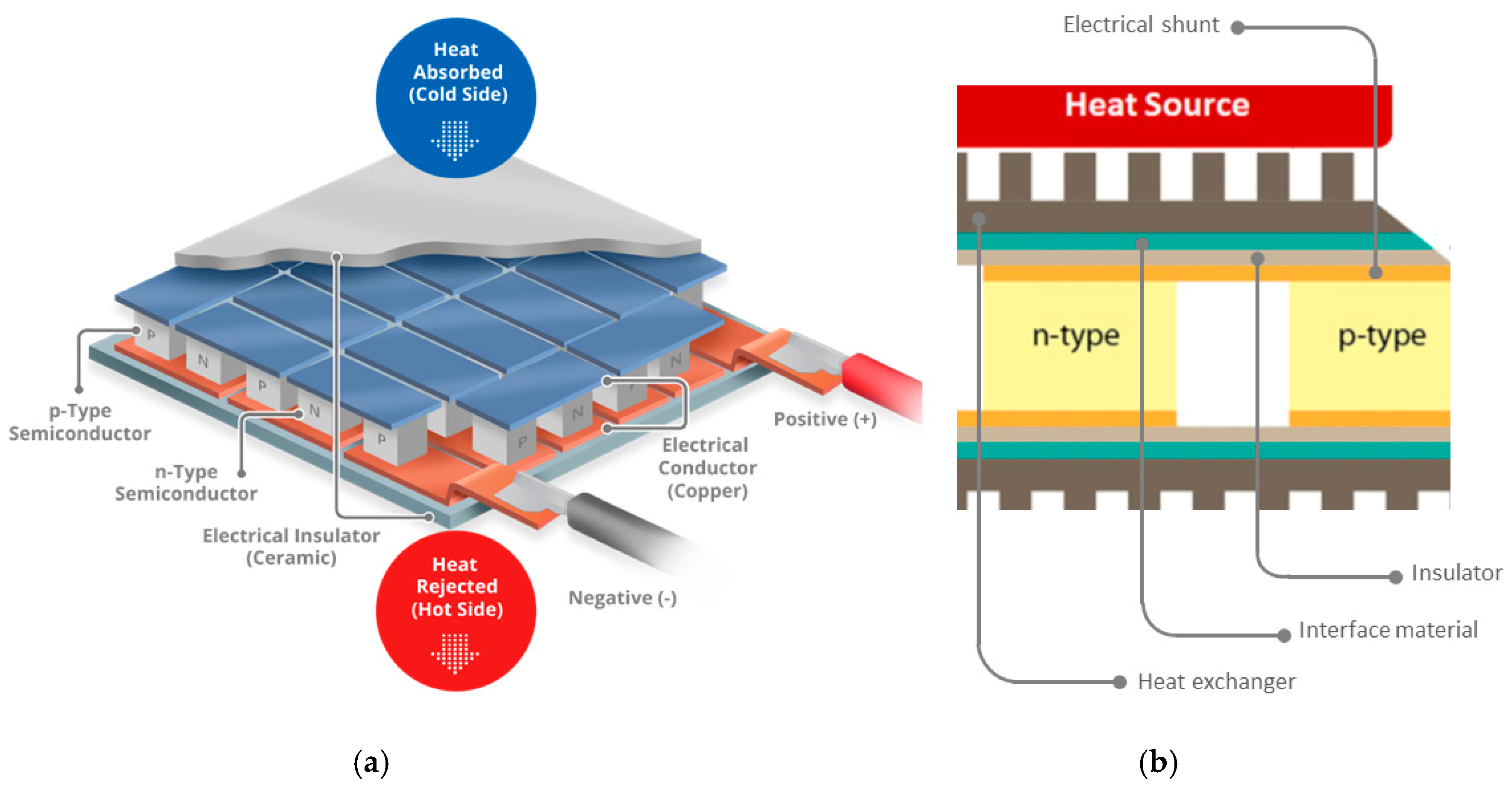 Designs | Free Full-Text | The Design of a Thermoelectric Generator