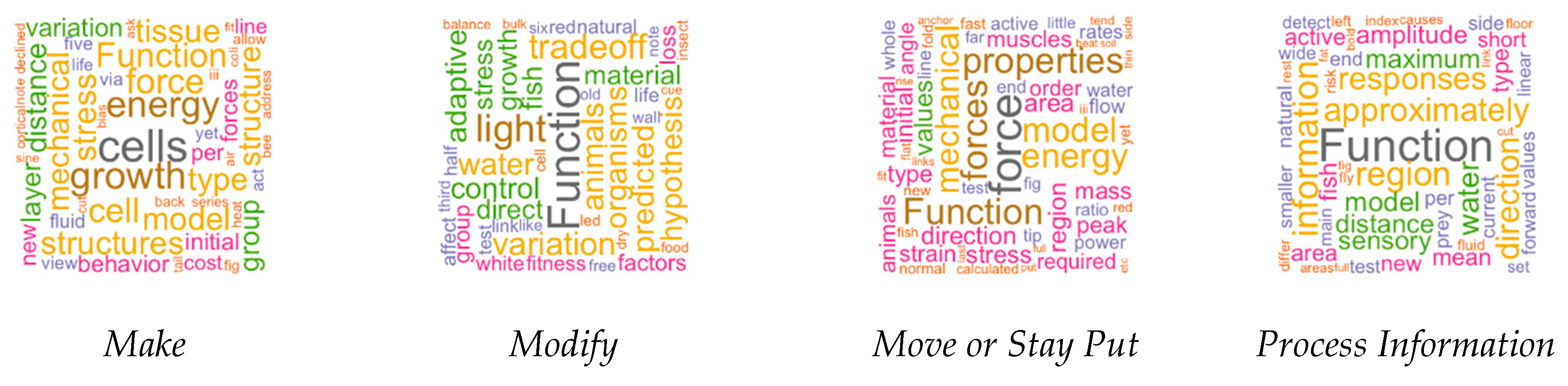 Designs   Free Full-Text   PeTaL (Periodic Table of Life