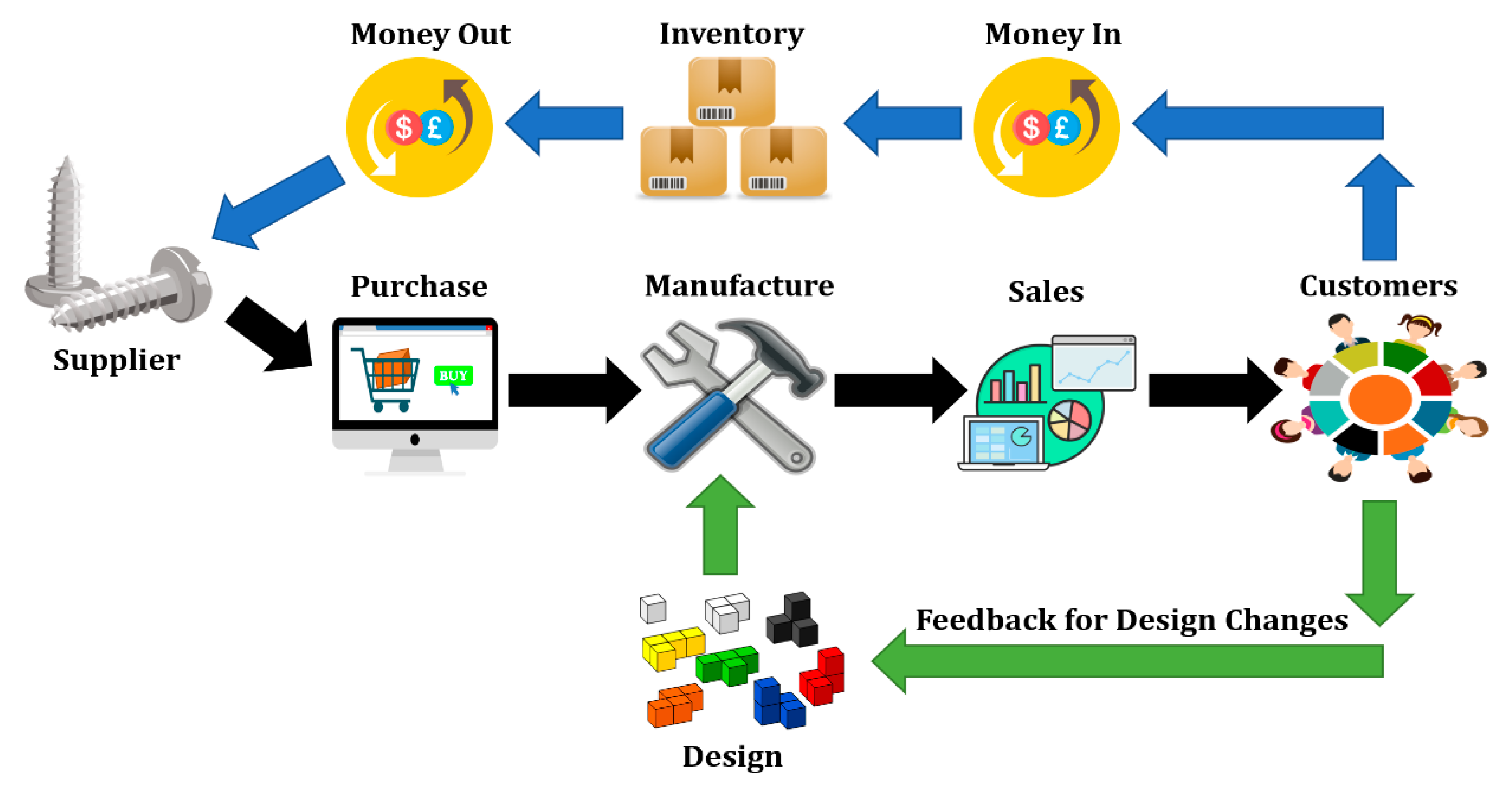 Designs Free Full Text A Conceptual Framework To Support Digital Transformation In Manufacturing Using An Integrated Business Process Management Approach Html