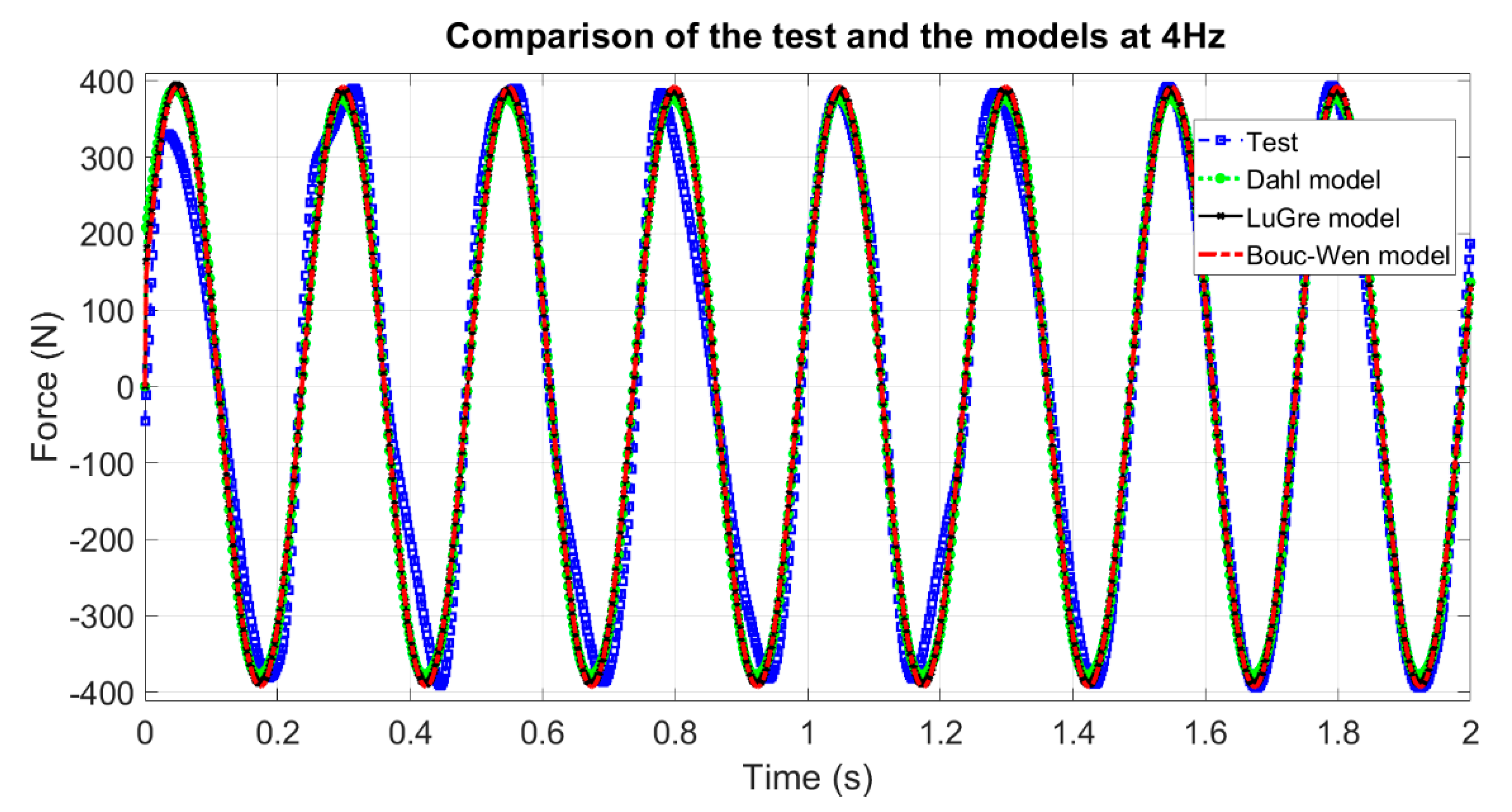 modelling and identification of