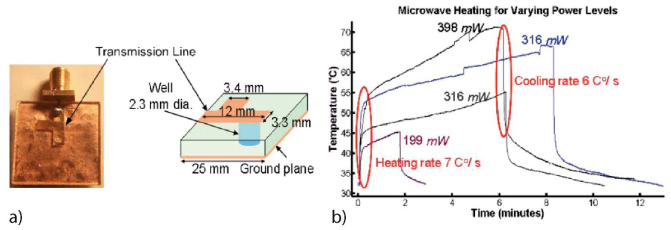 Heating and Temperature Control in Microfluidic Systems: Techniques #B66C15