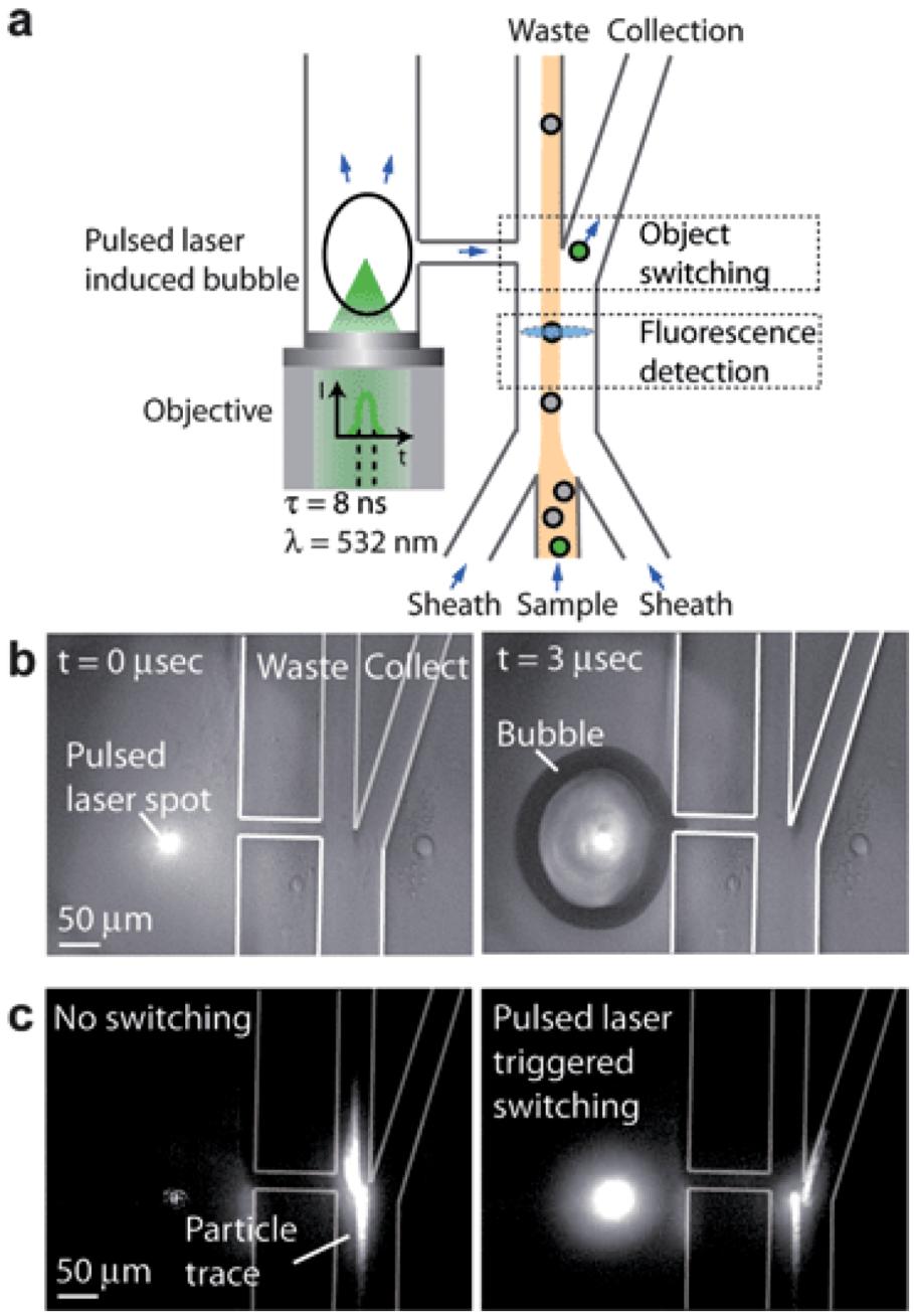 how to avoid cavitation in microfluidic
