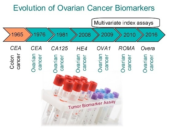 Diagnostics Free Full Text A Perspective On Ovarian Cancer Biomarkers Past Present And Yet To Come Html