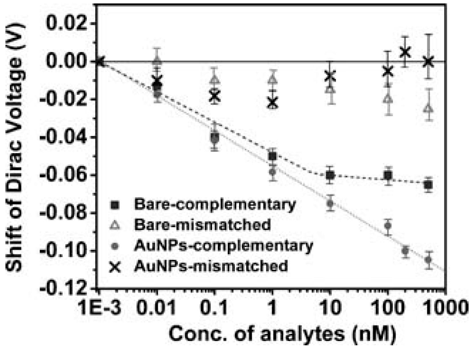 Diagnostics Free Full Text Graphene Field Effect Transistors For Jfet Ac Coupled Integrator 07 00045 G005