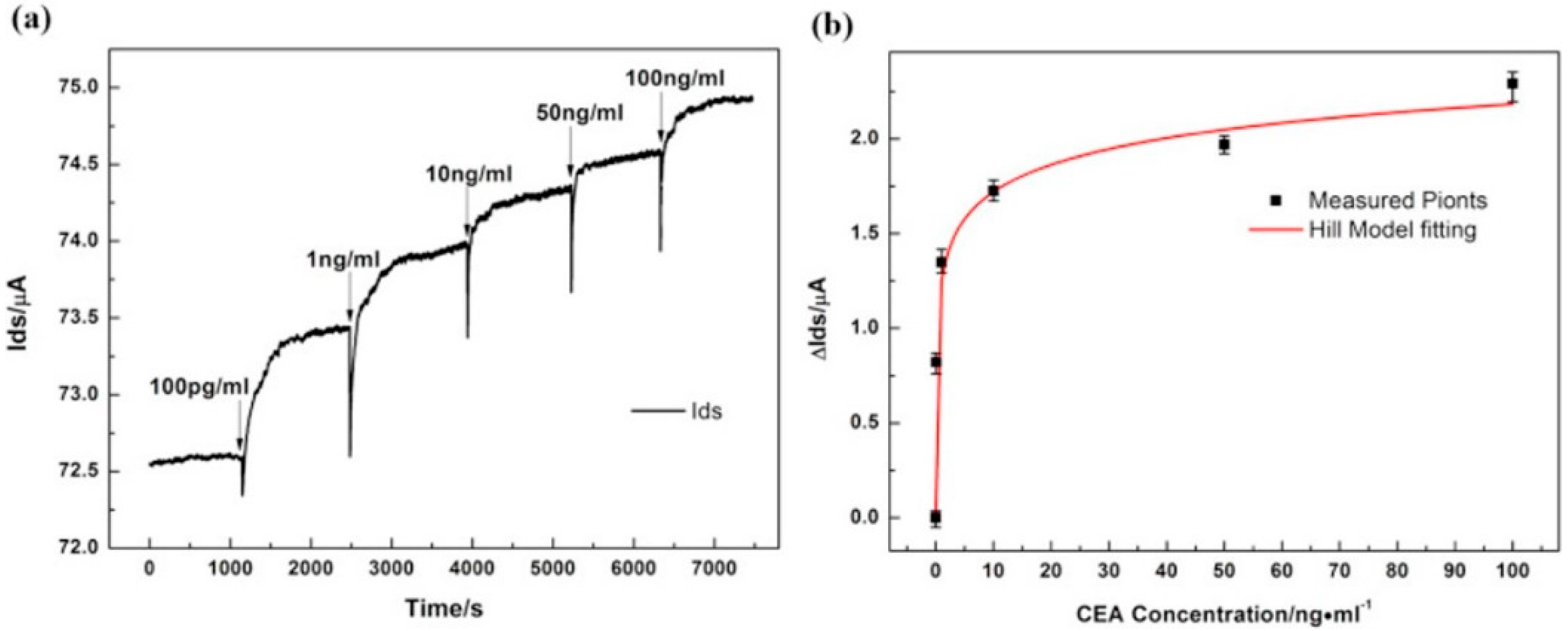 Diagnostics Free Full Text Graphene Field Effect Transistors For Transistor Current Source No