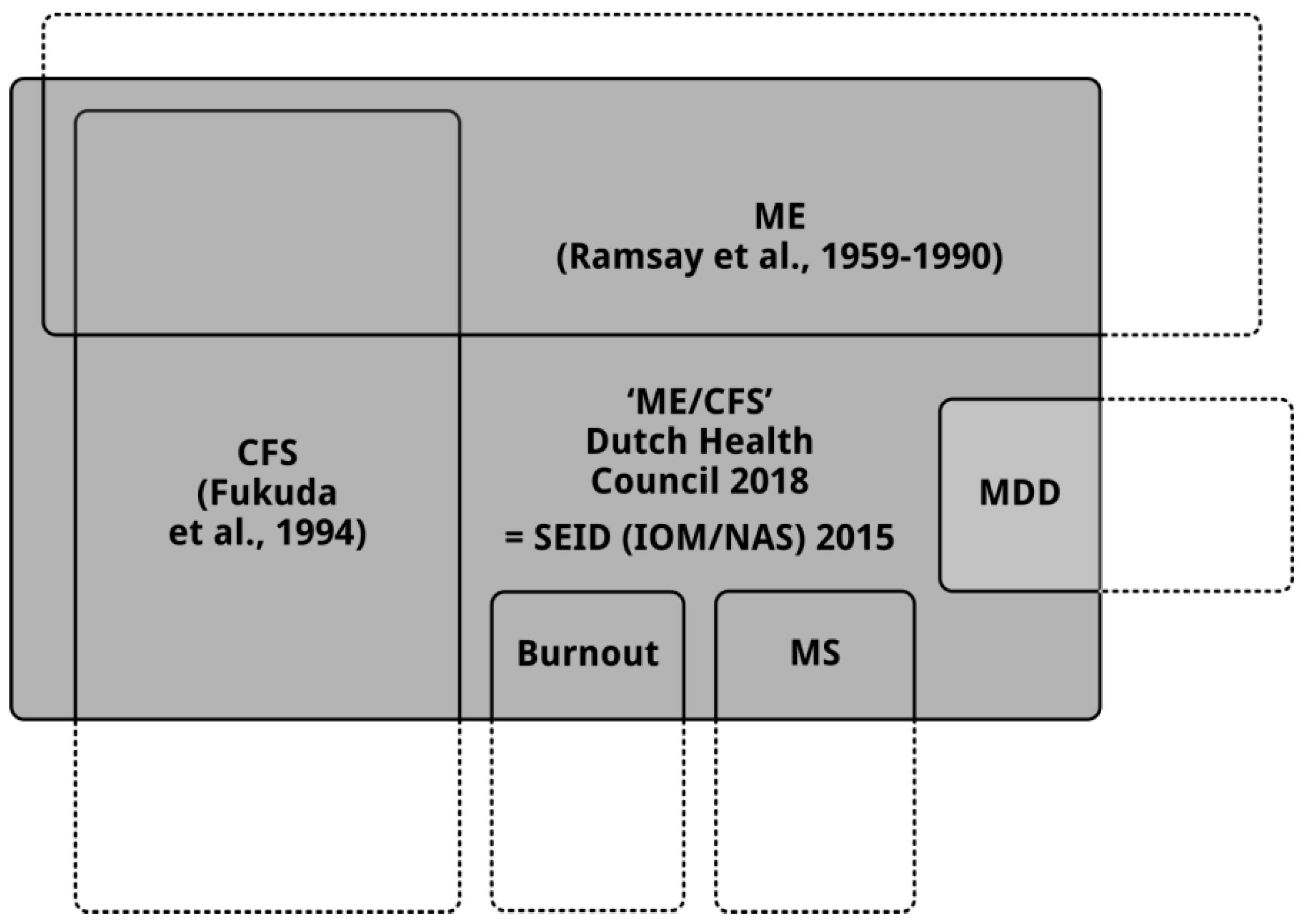 Diagnostics | Free Full-Text | Dutch Health Council Advisory