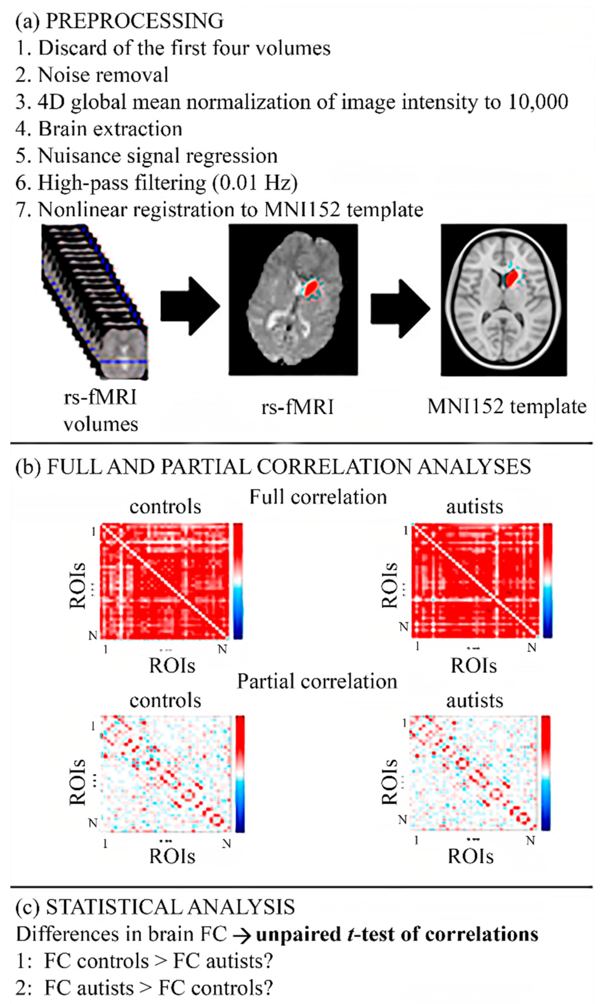 Autism Spectrum Disorder Linked To >> Diagnostics Free Full Text Link Level Functional Connectivity