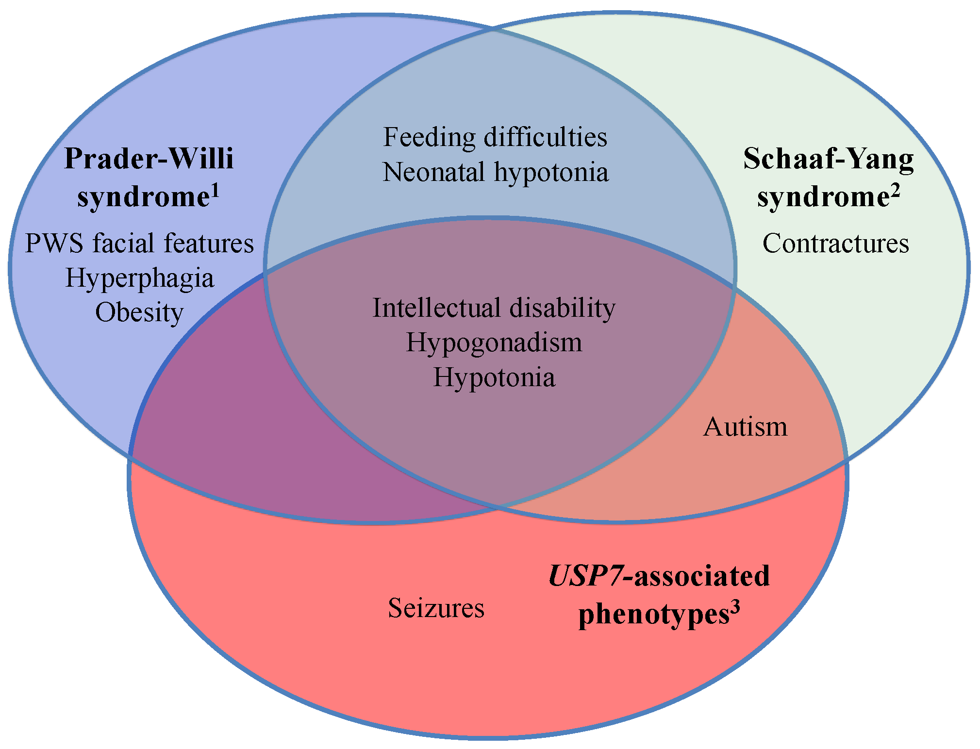 diseases free full text prader willi syndrome and schaaf yang
