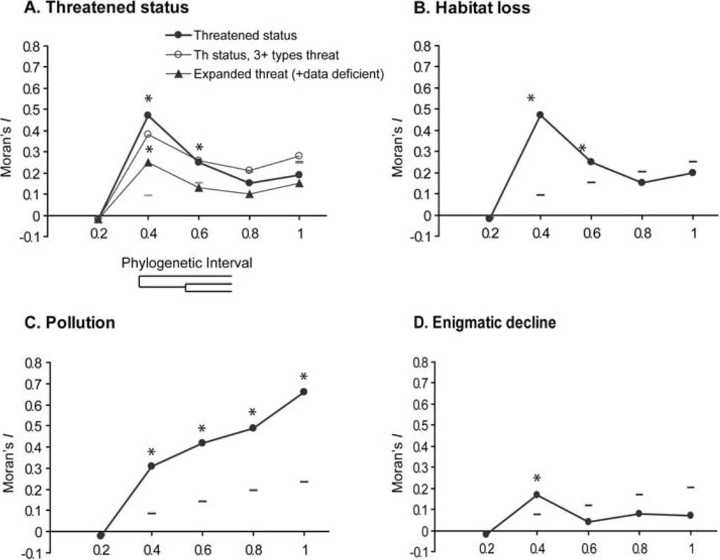phylogenetic relationship of amphibians habitat