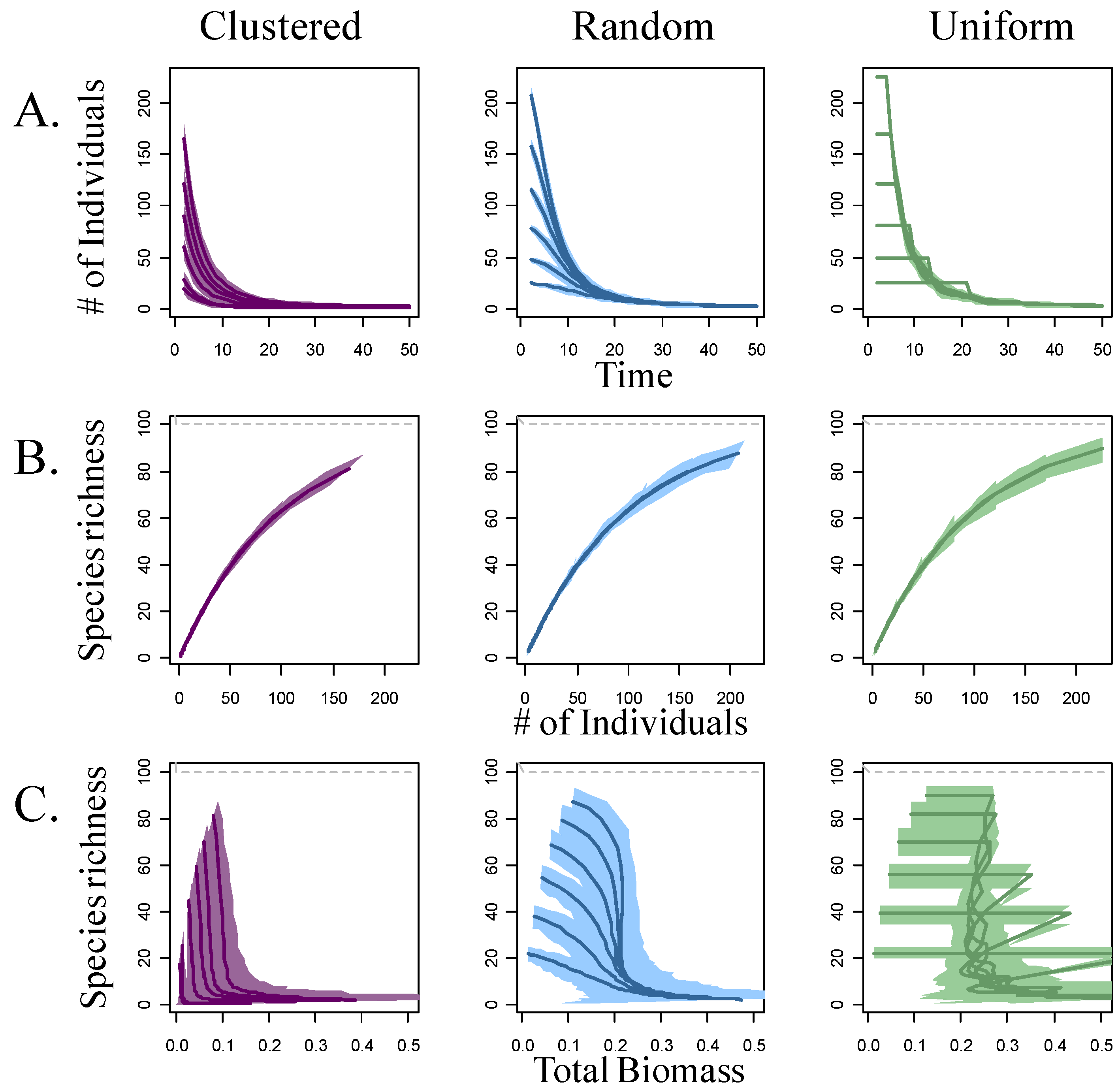 species richness and biomass relationship