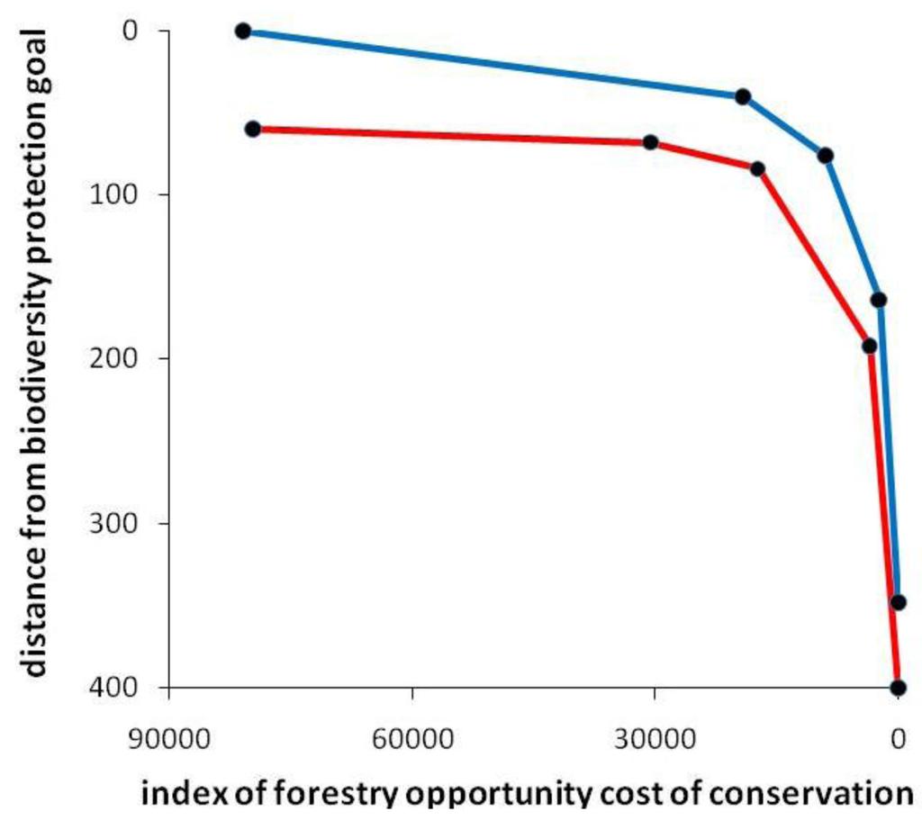 Australia's biodiversity conservation strategy 2010