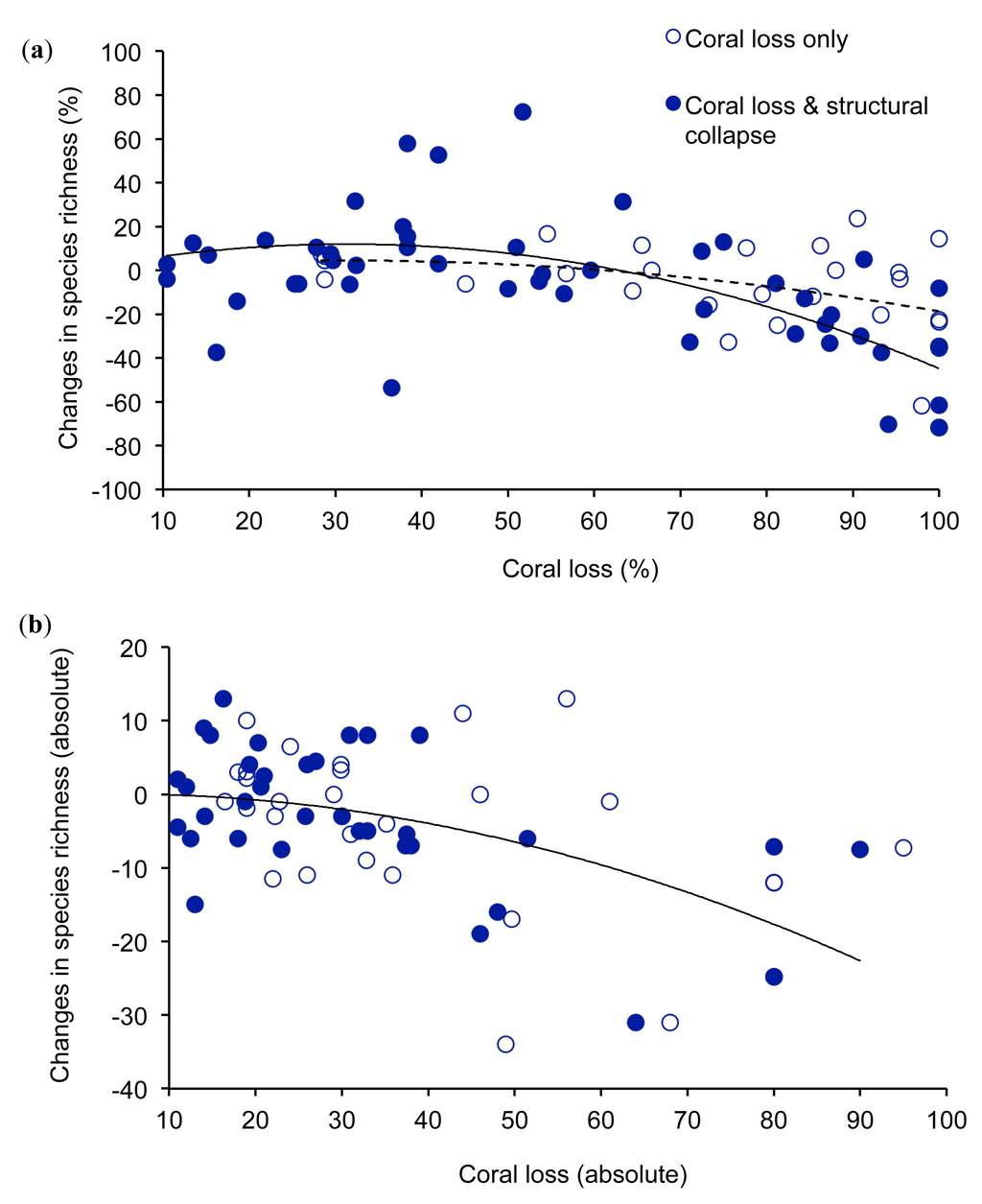 an analysis of the complexity of the coral species 2010-aims-scientist-win-prize /  their coral cover were excluded from the analysis  a decline in structural complexity or species richness of coral.