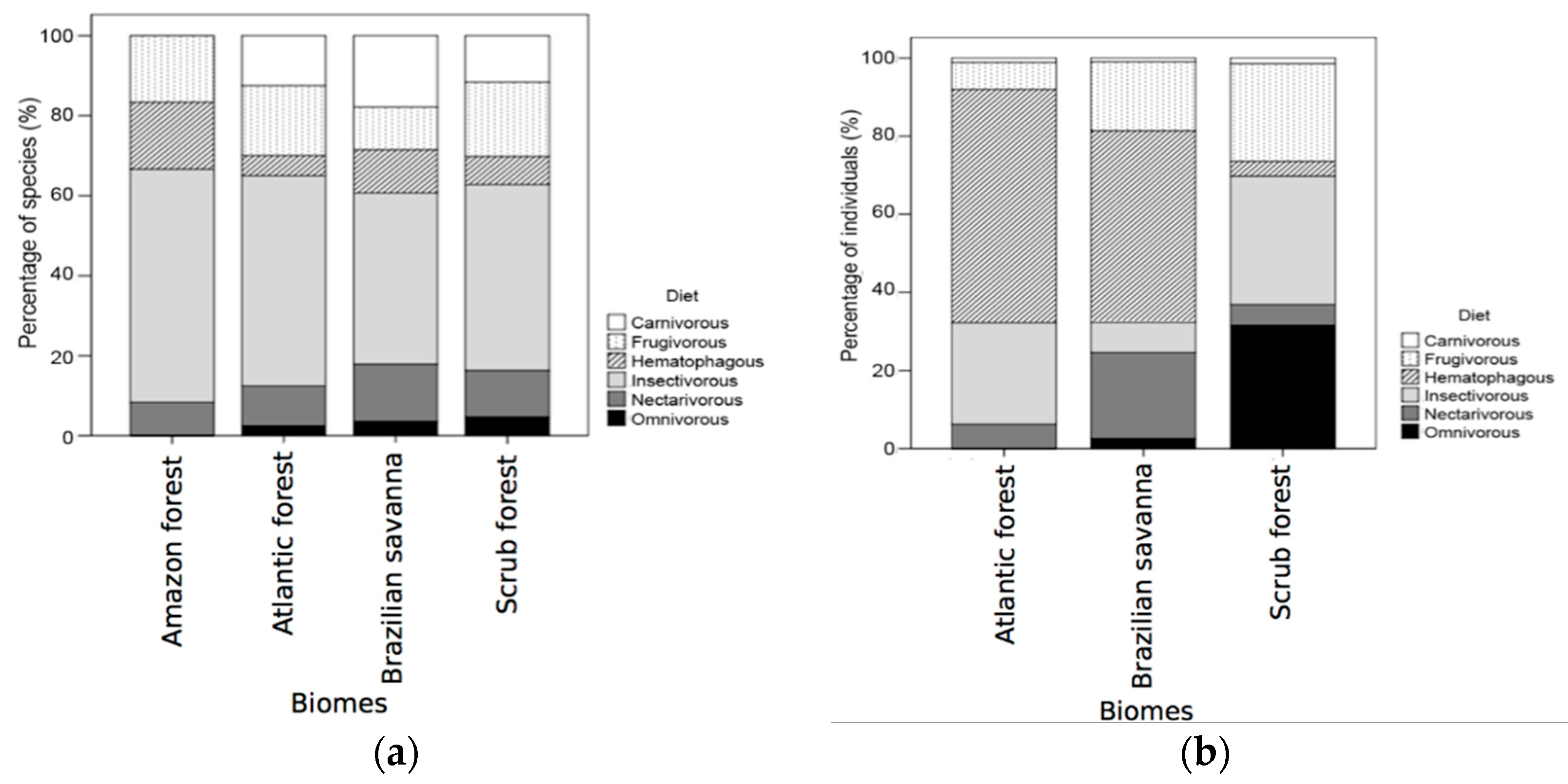 Diversity   Free Full-Text   Distributional Patterns and