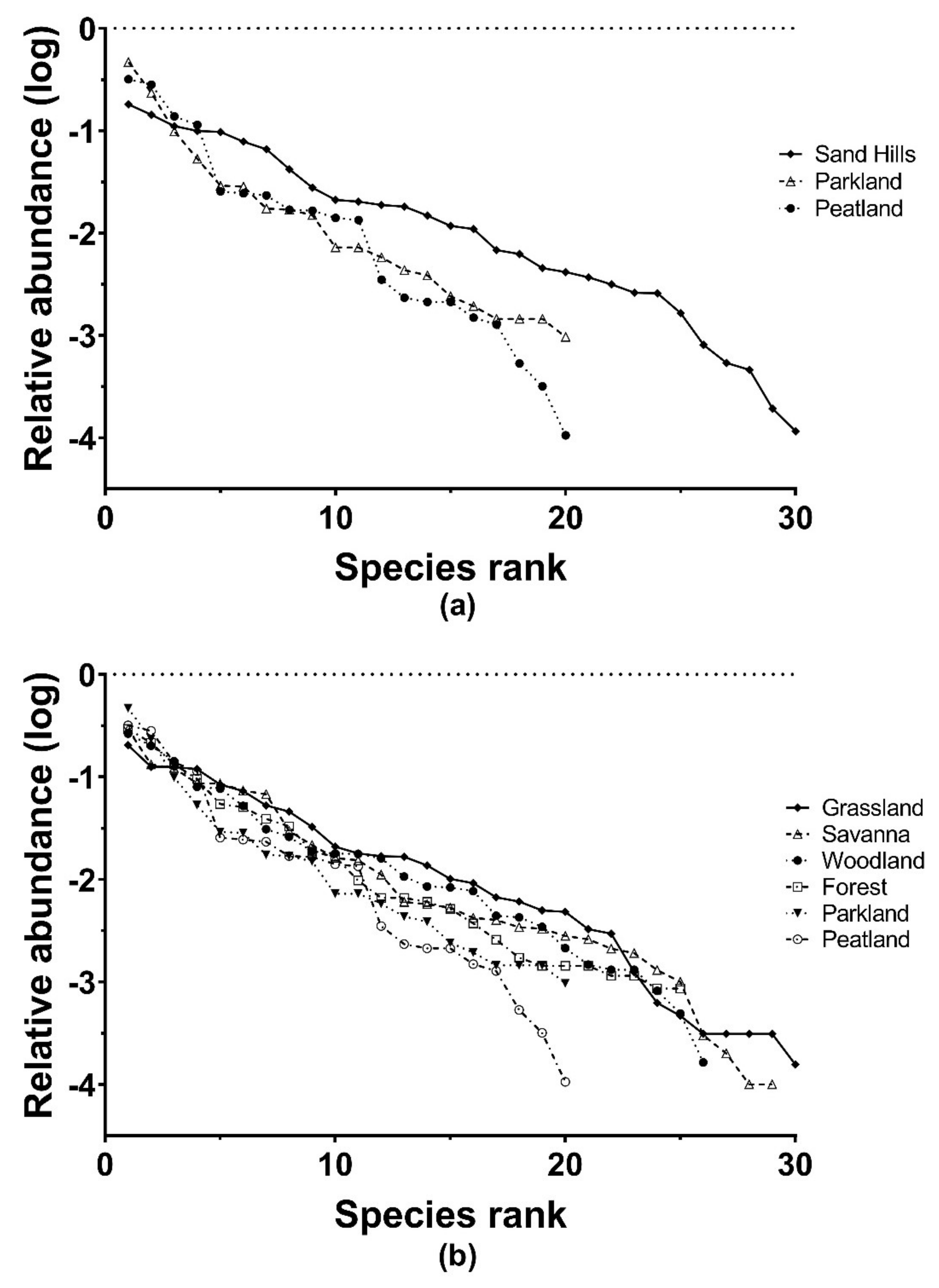 Diversity | Free Full-Text | Boreal Sand Hills are Areas of