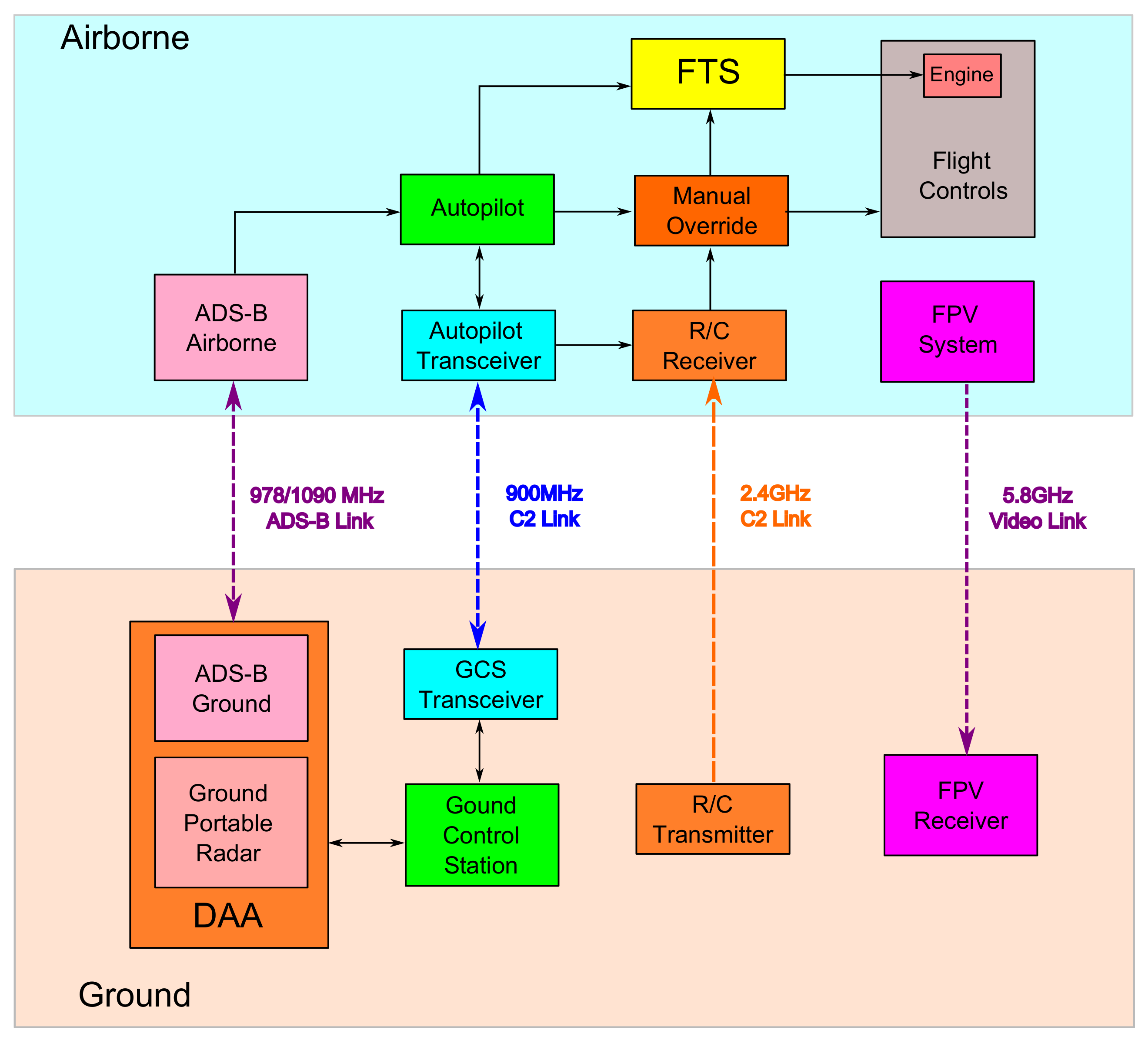 Drones   Free Full-Text   Development of Small UAS Beyond-Visual