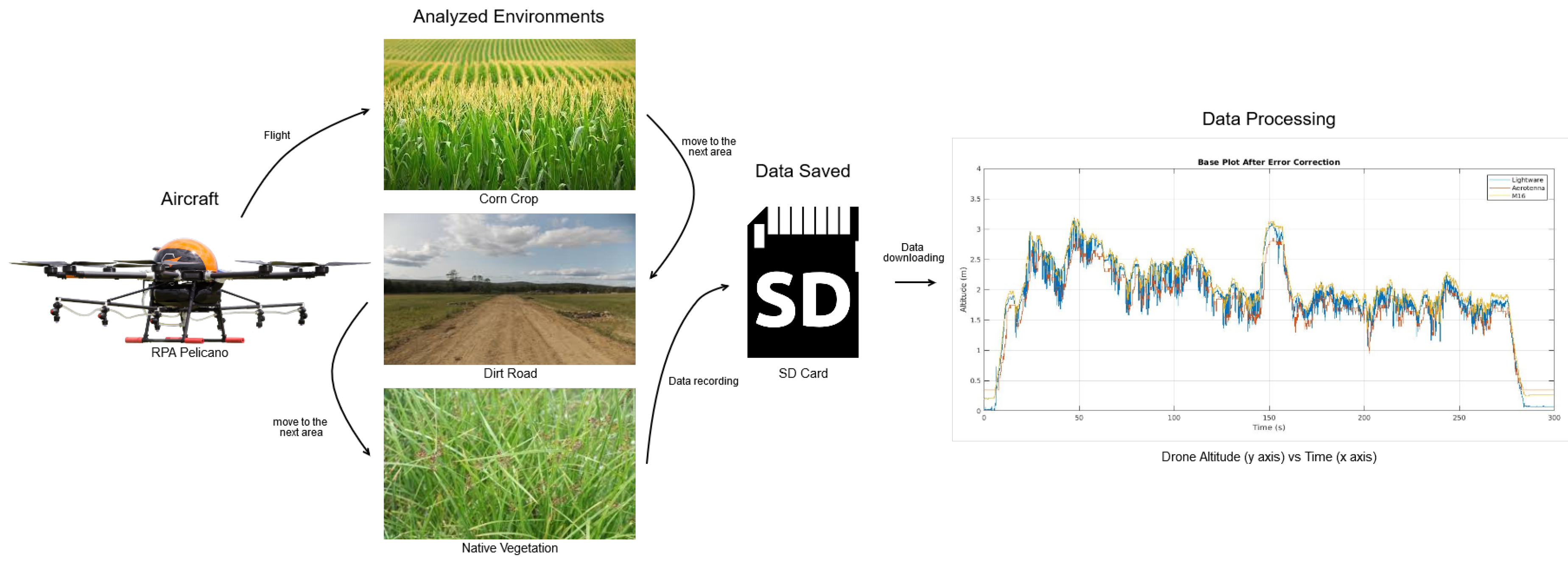 Drones | Free Full-Text | Evaluation of Altitude Sensors for