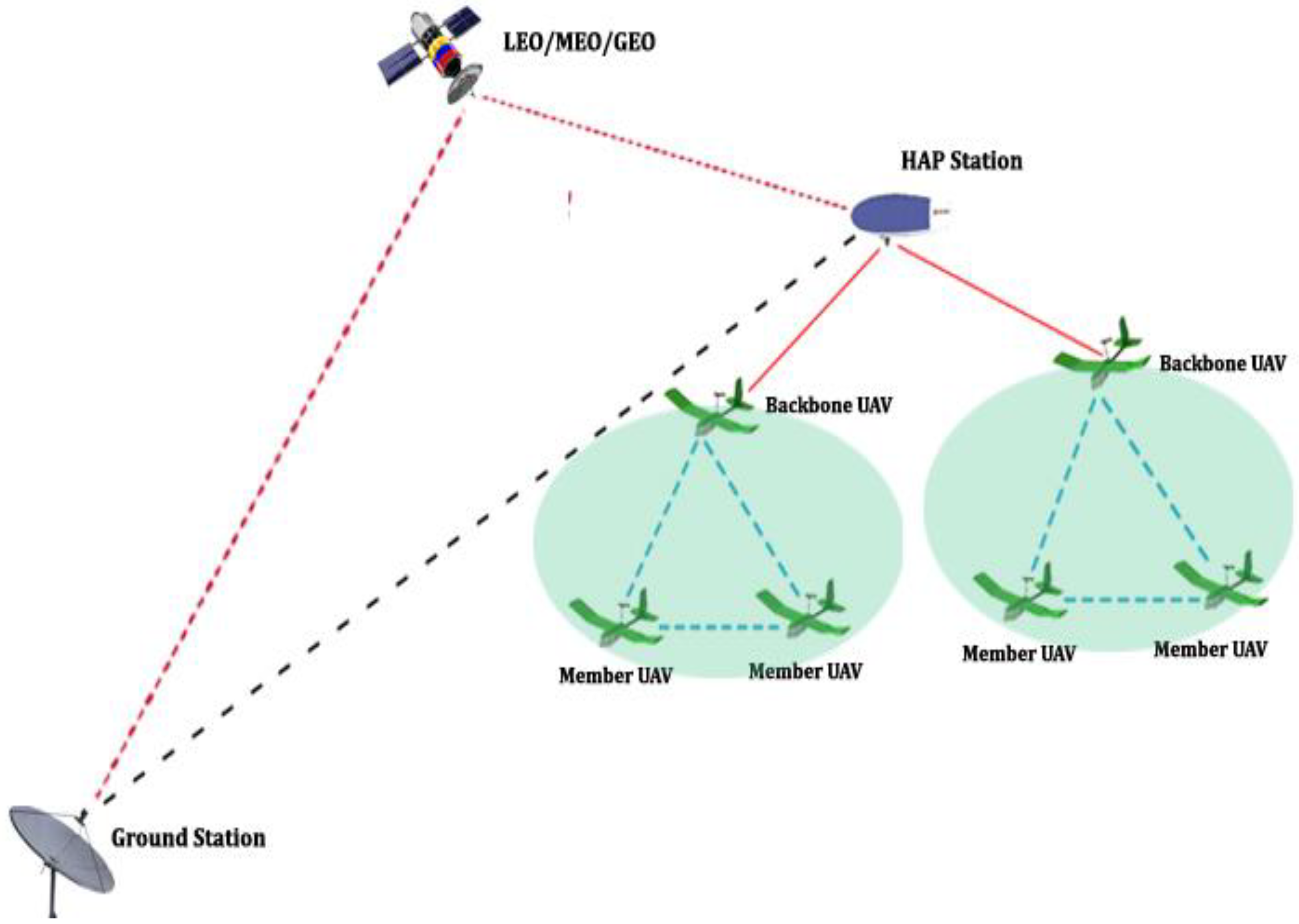 Drones | Free Full-Text | A Hybrid Communication Scheme for Efficient and  Low-Cost Deployment of Future Flying Ad-Hoc Network (FANET) | HTMLMDPI
